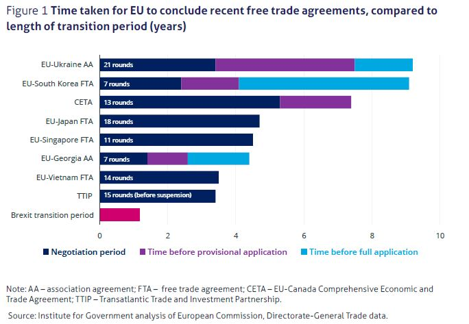 Analysis by the IfG shows how protracted the process of striking trade deals with the EU can be
