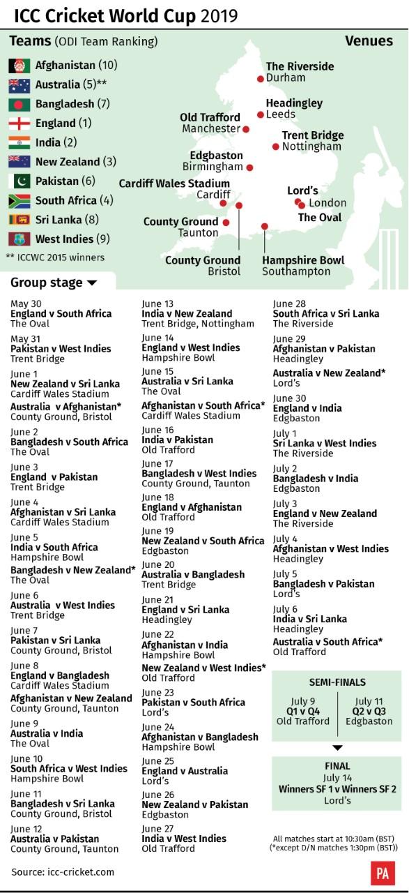 A Closer Look At The Cricket World Cup Bt Sport
