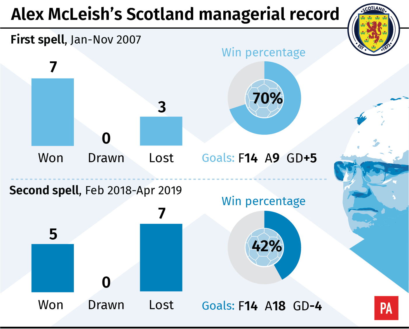 Alex McLeish's Scotland managerial record