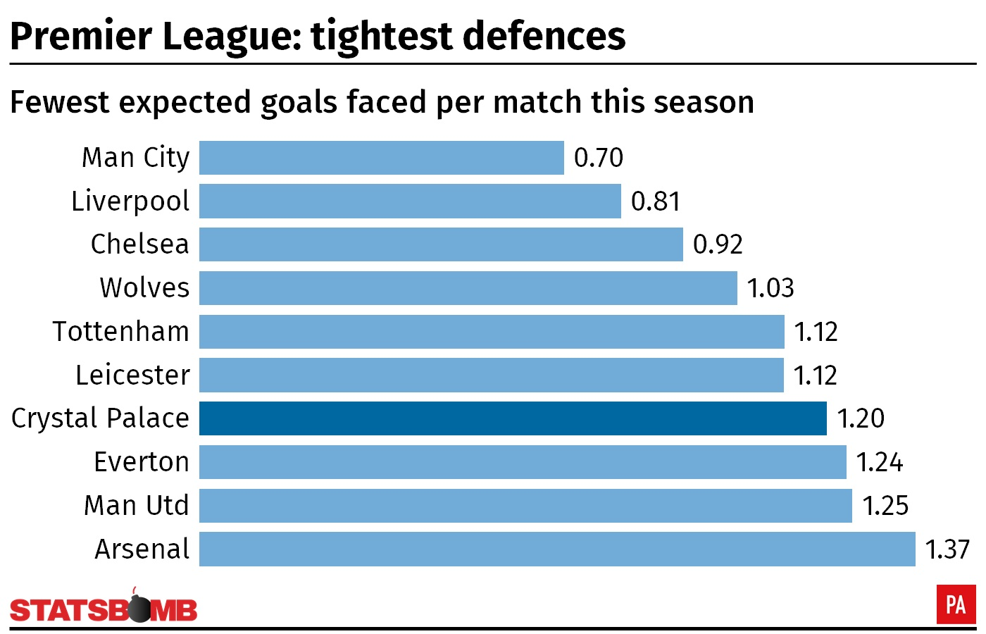 A graphic showing the expected goals faced per match for Premier League teams in the 2018/19 season