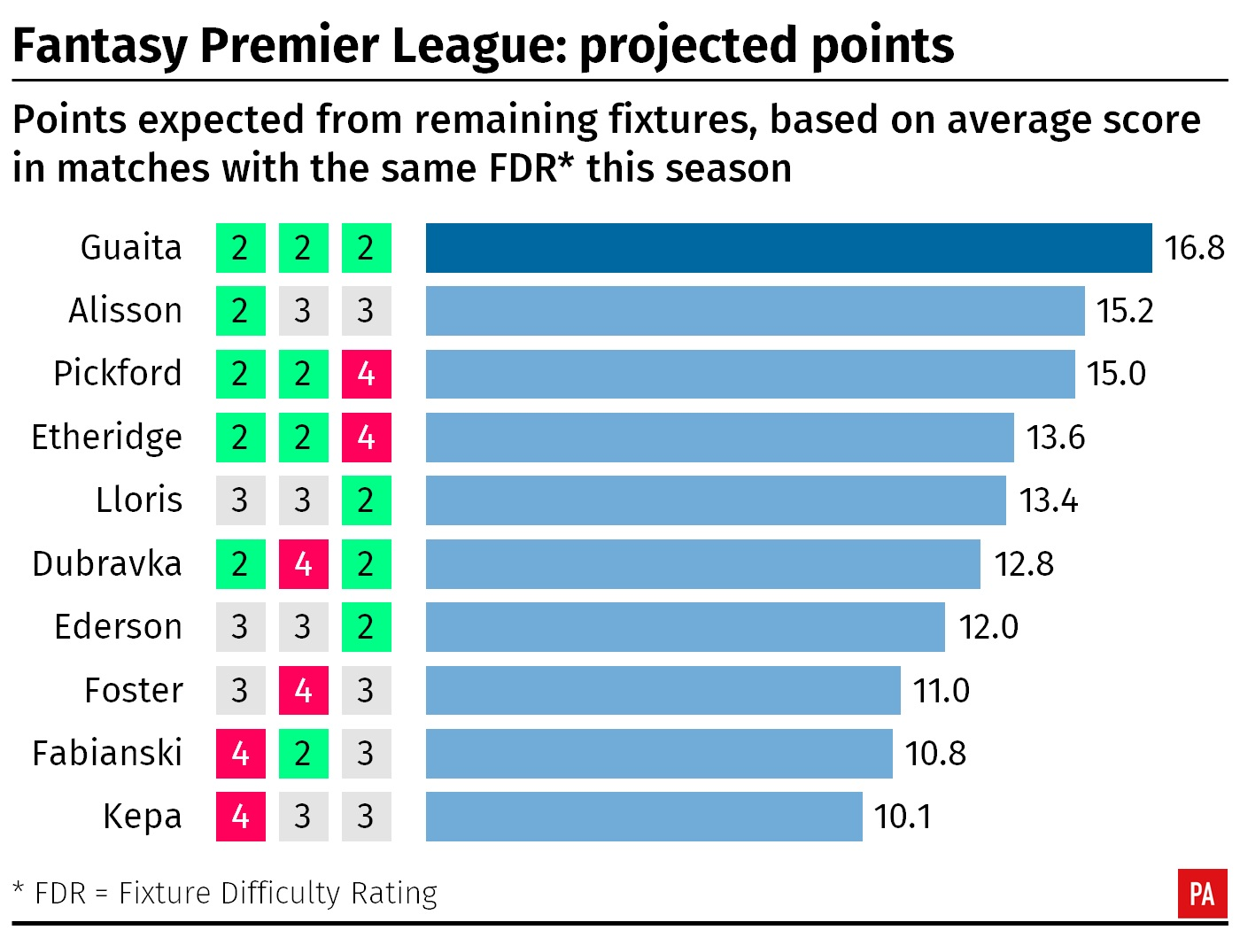 A graphic showing the projected Fantasy Premier League points for goalkeepers in the remaining Premier League fixtures