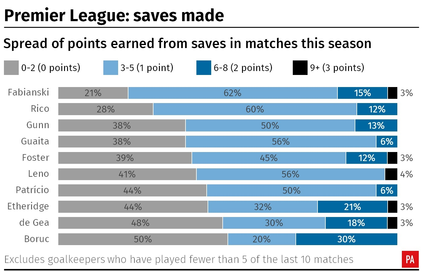 A graphic showing the spread of Fantasy Premier League points earned from saves by goalkeepers in matches this season