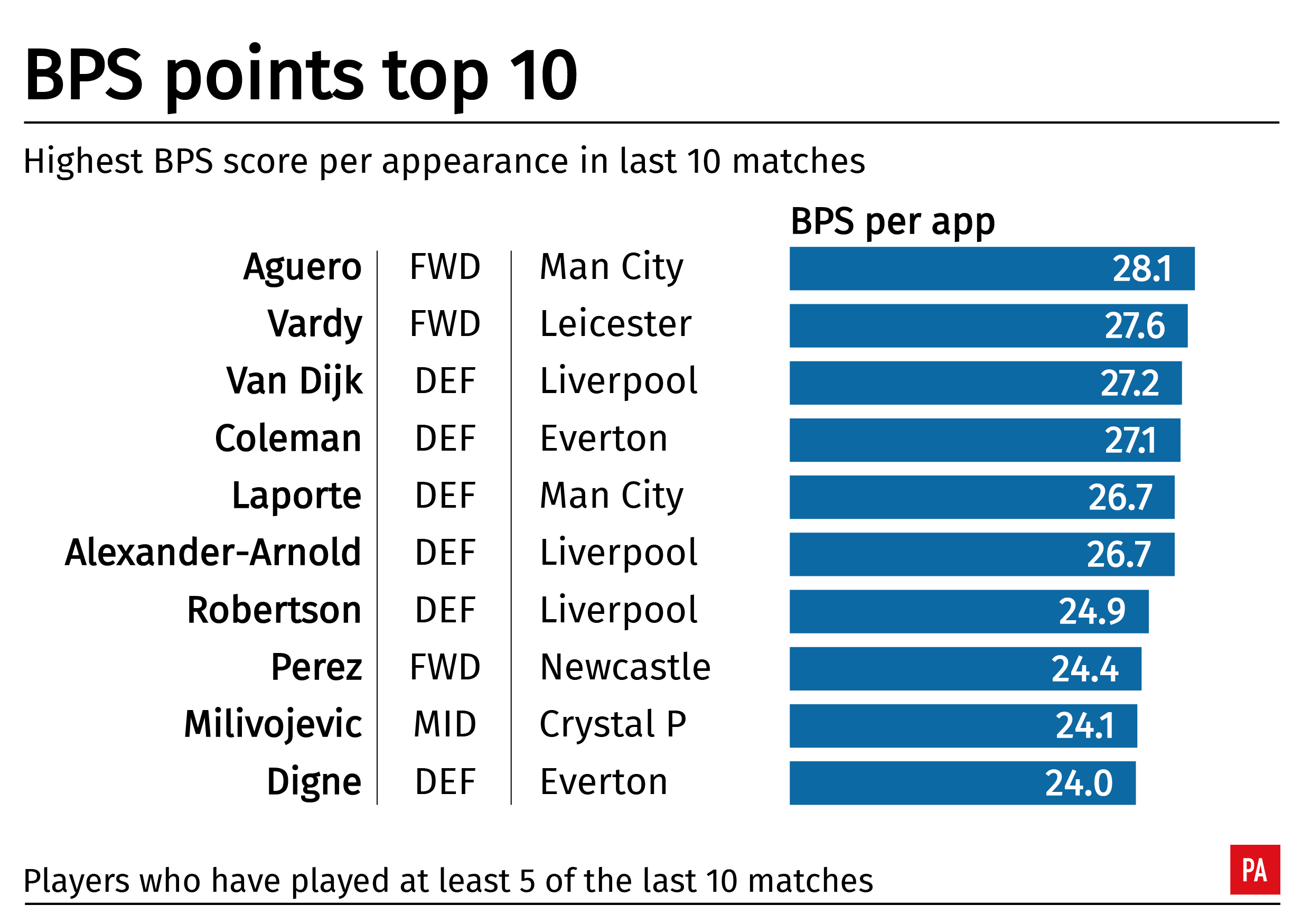 A table showing the top 10 Premier League players for average BPS score over the past 10 games