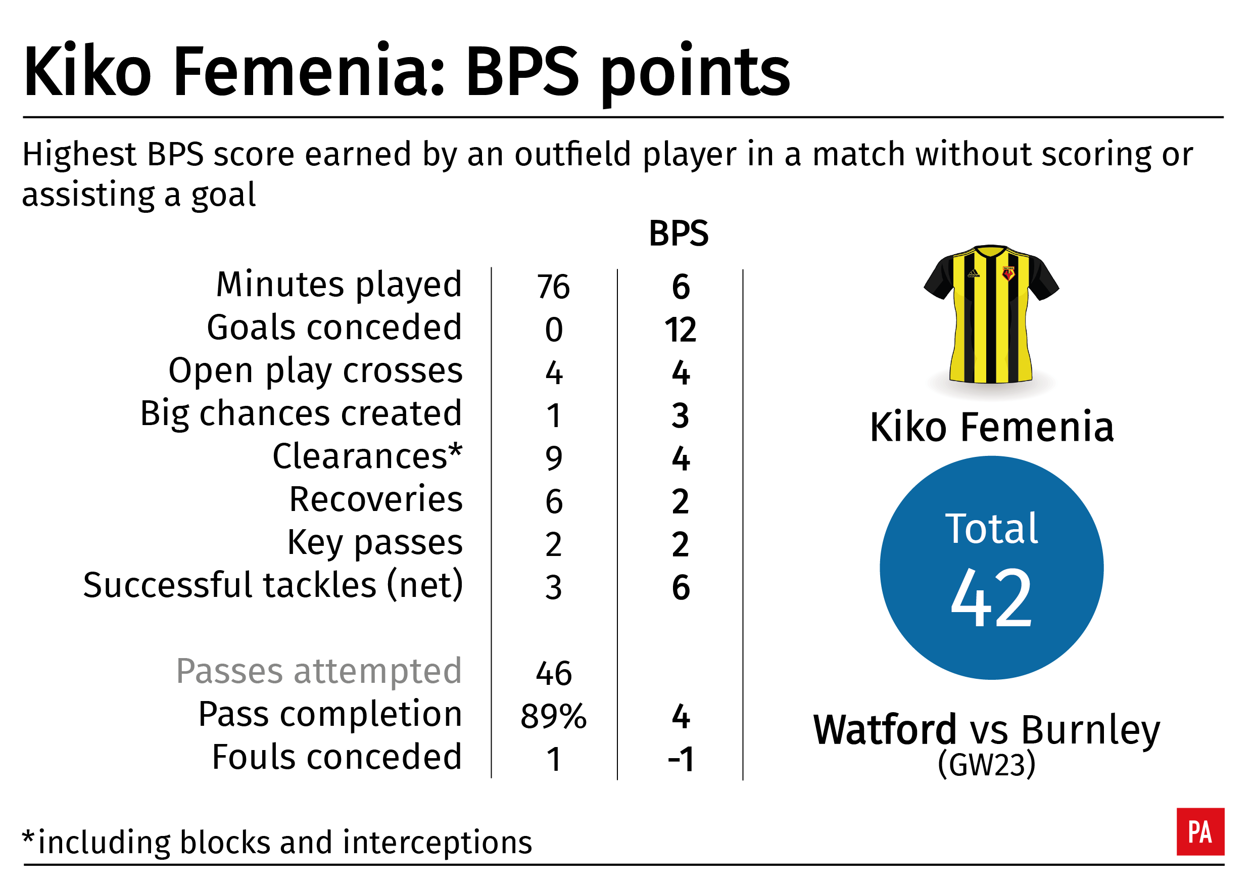 A graphic showing Watford defender Kiko Femenia's BPS score during a game against Burnley