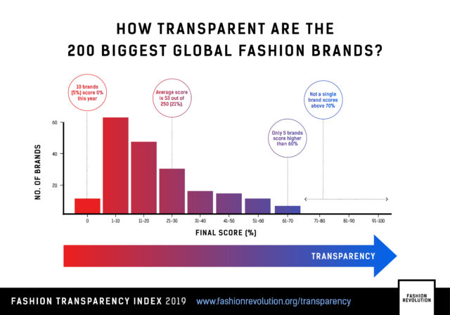 Only 5 brands scored higher than 60% (Fashion Revolution/PA)