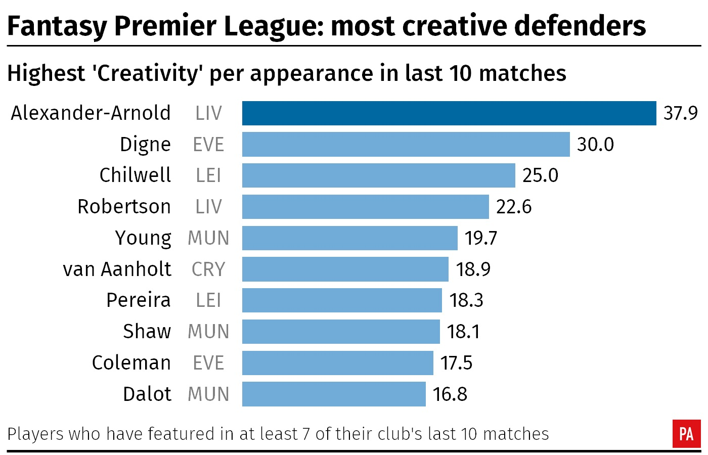 A table showing the most creative defenders over the past 10 Premier League games according to the Fantasy Premier League's Creativity score