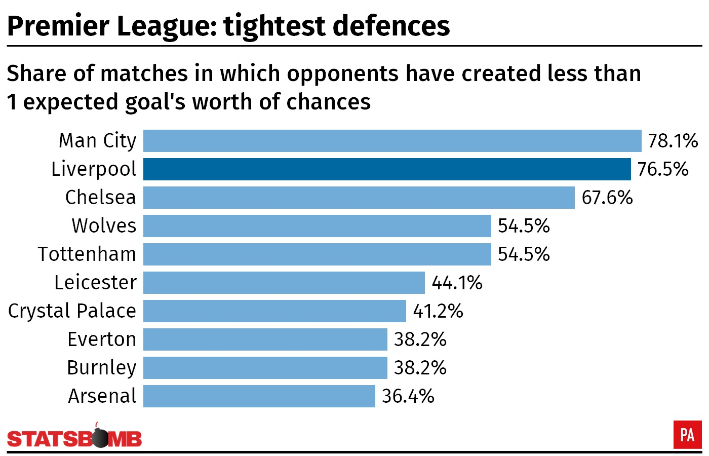 A table showing the tightest defences in the Premier League according to expected goals