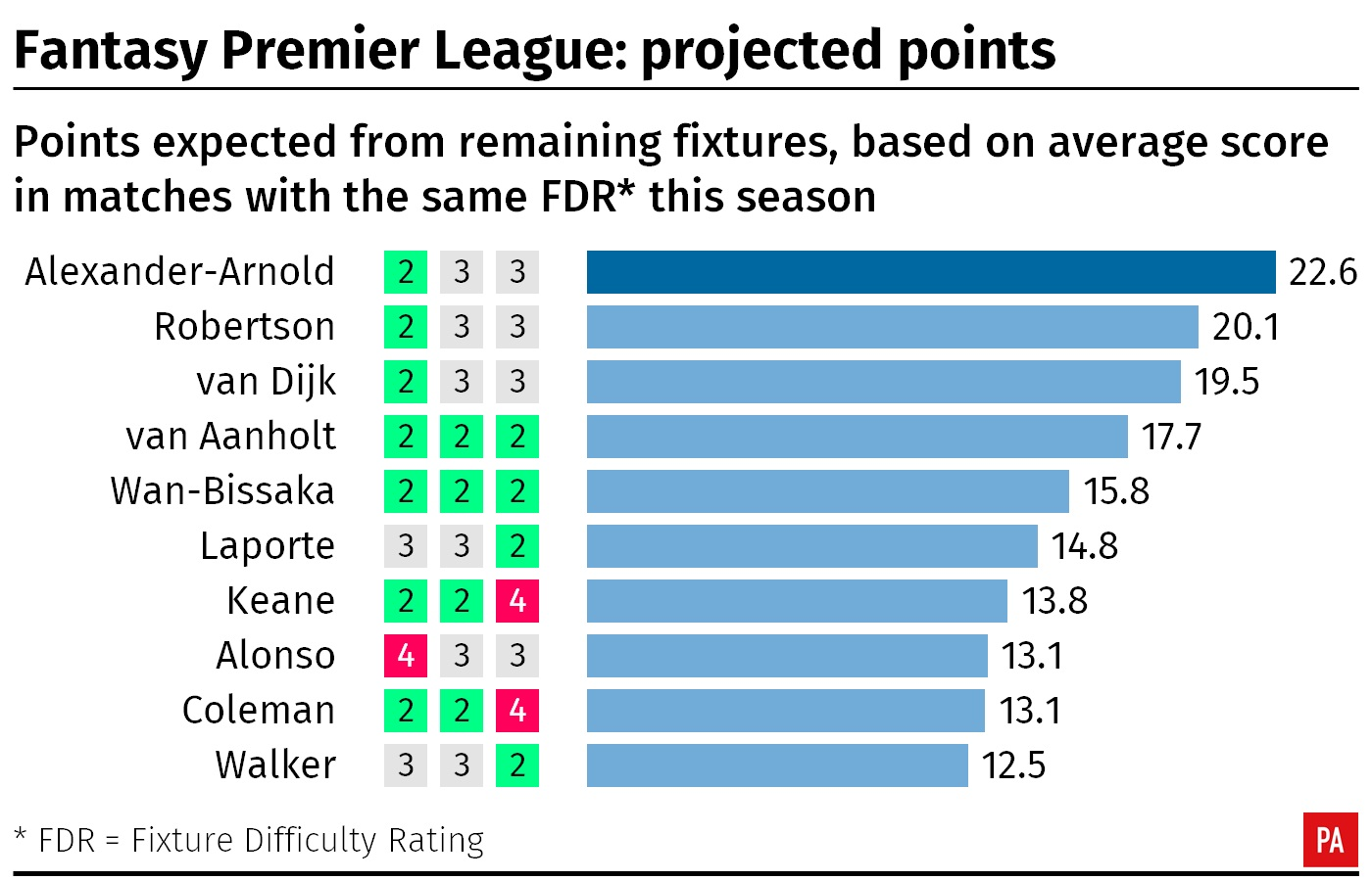 A table showing the projected FPL points for defenders in the final three games of the season