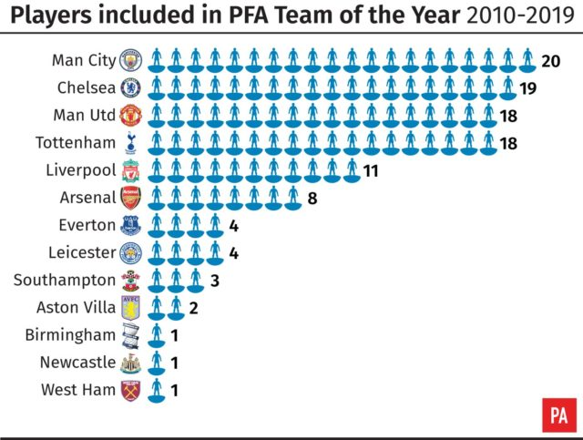 Players included in PFA Premier League Team of the Year 2010-2019