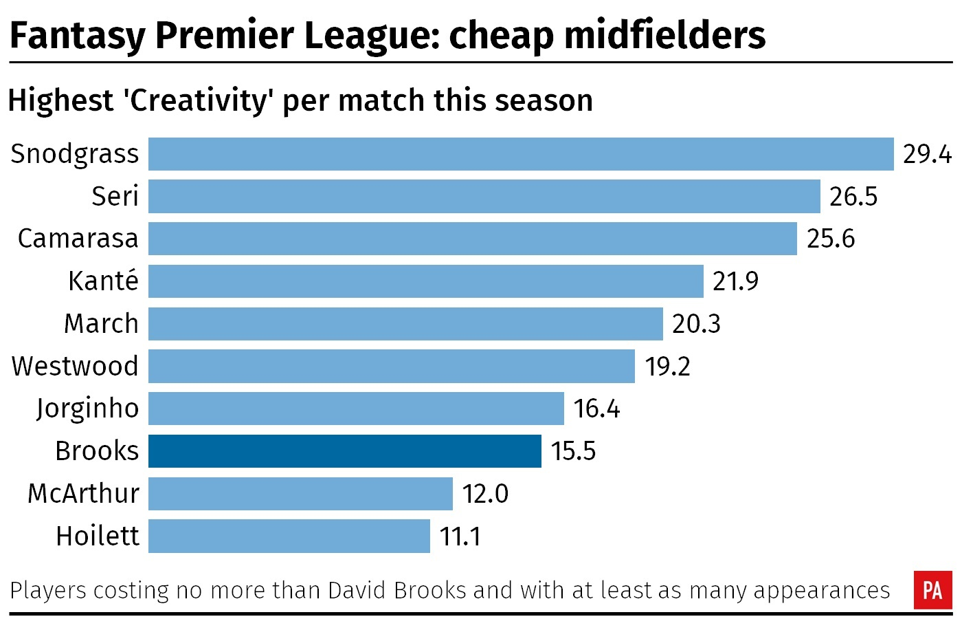A table showing Fantasy Premier League midfielders' 'Creativity' per match this season