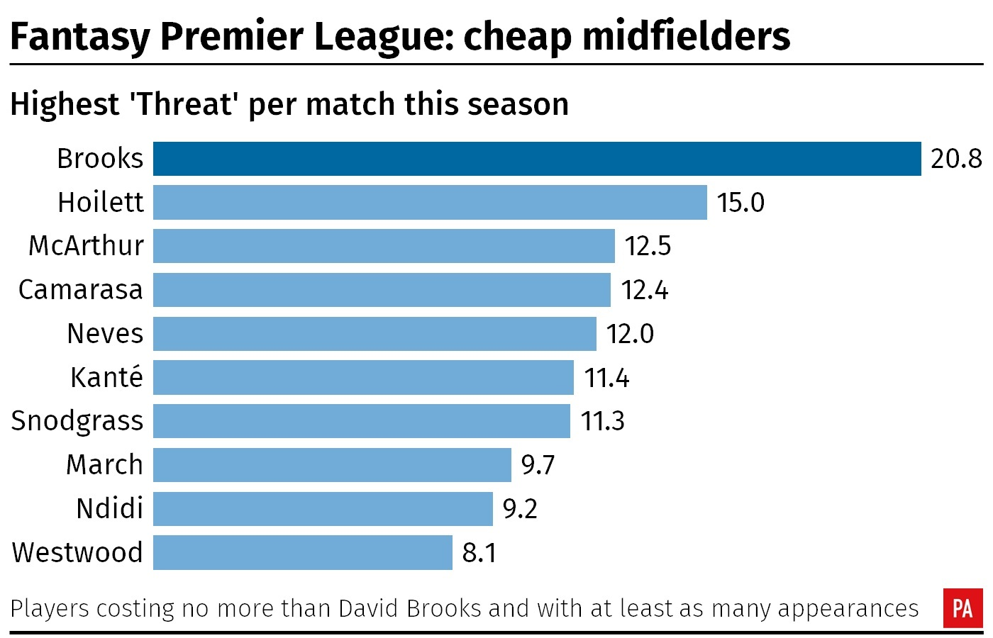 A table showing the 'Threat' of Fantasy Premier League midfielders per match this season