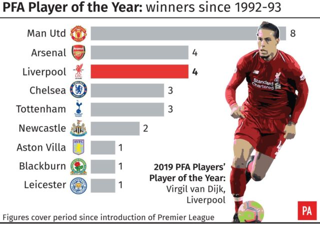 7b3a4f6ca Virgil Van Dijk chosen as PFA Players  Player of the Year