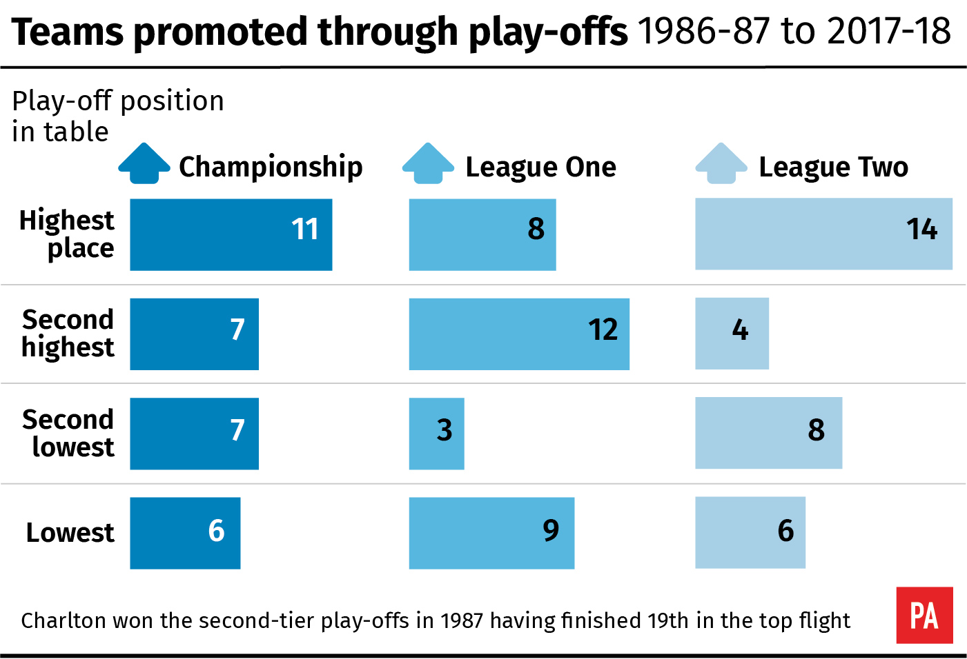 Teams promoted through Football League play-offs, by position