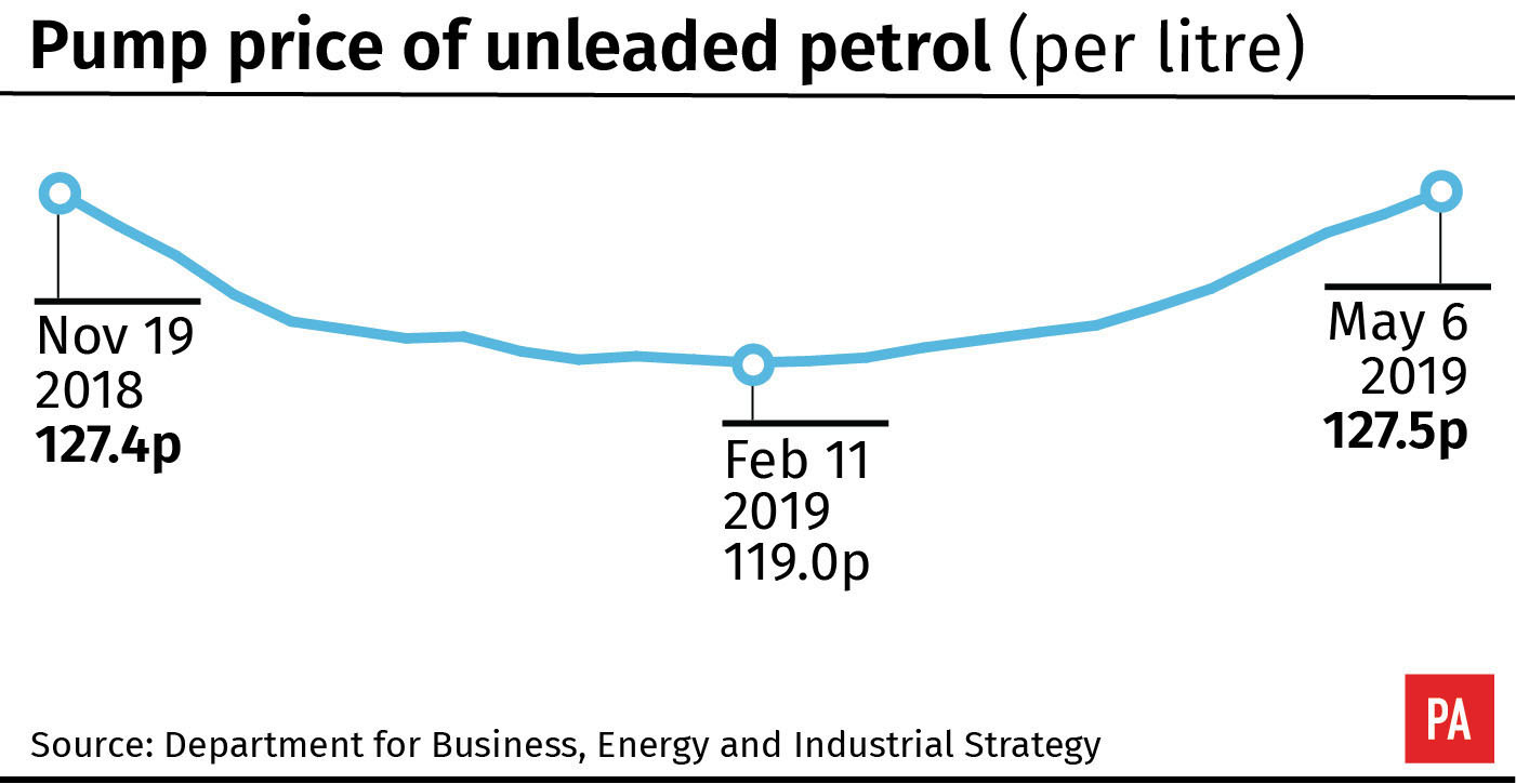 Pump price of unleaded petrol