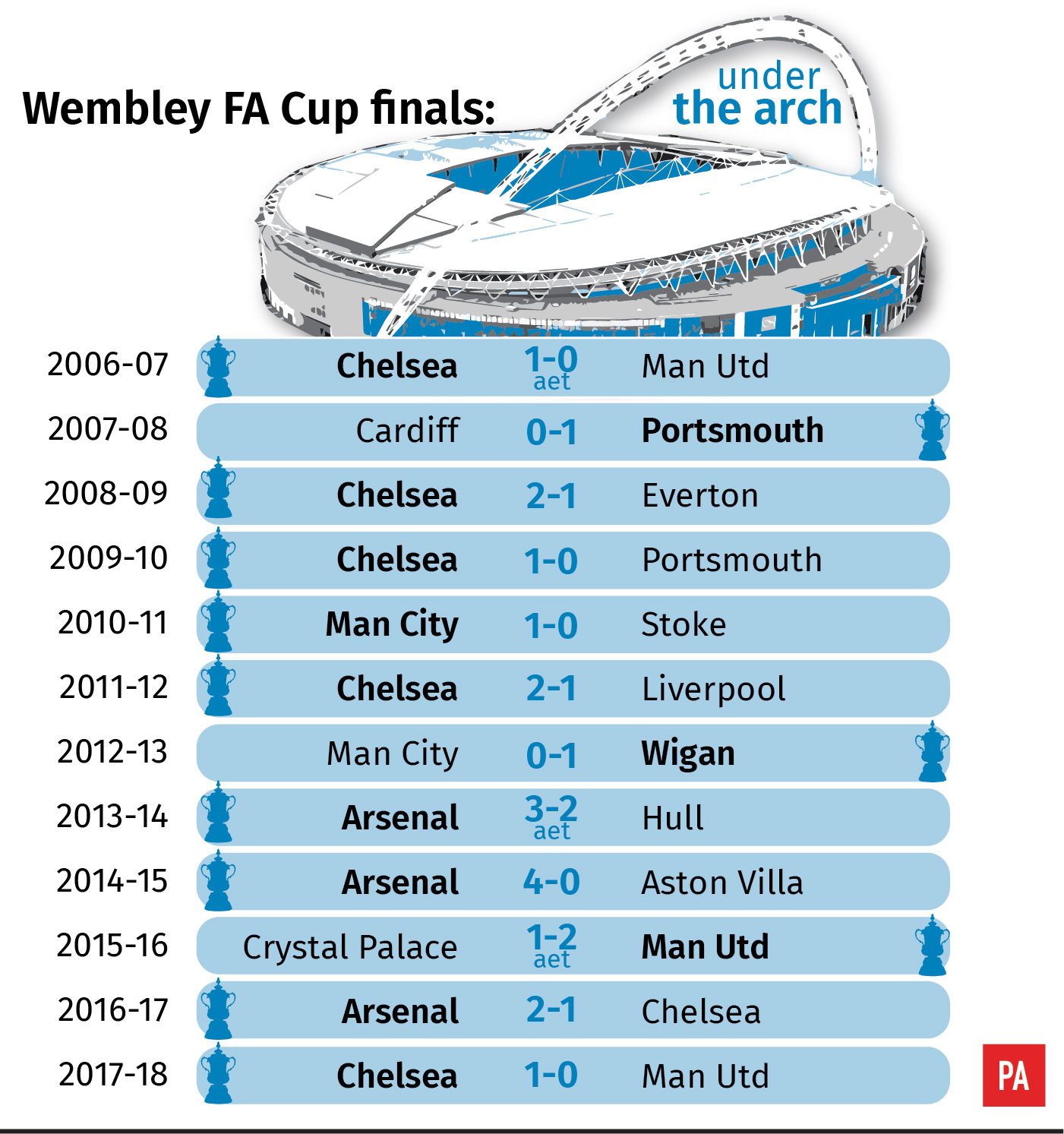 FA Cup finals since return to Wembley
