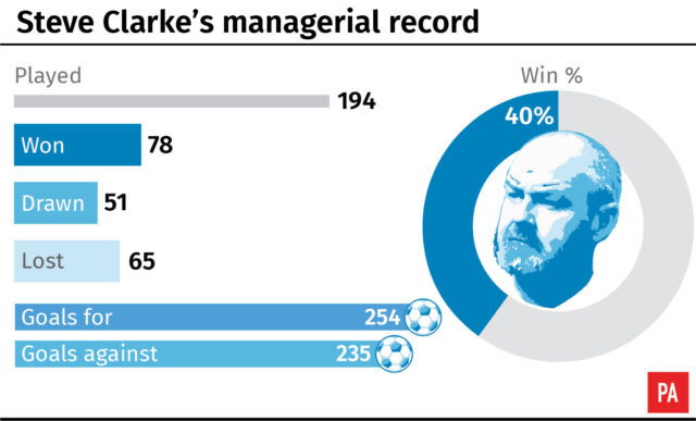 Steve Clarke's managerial record
