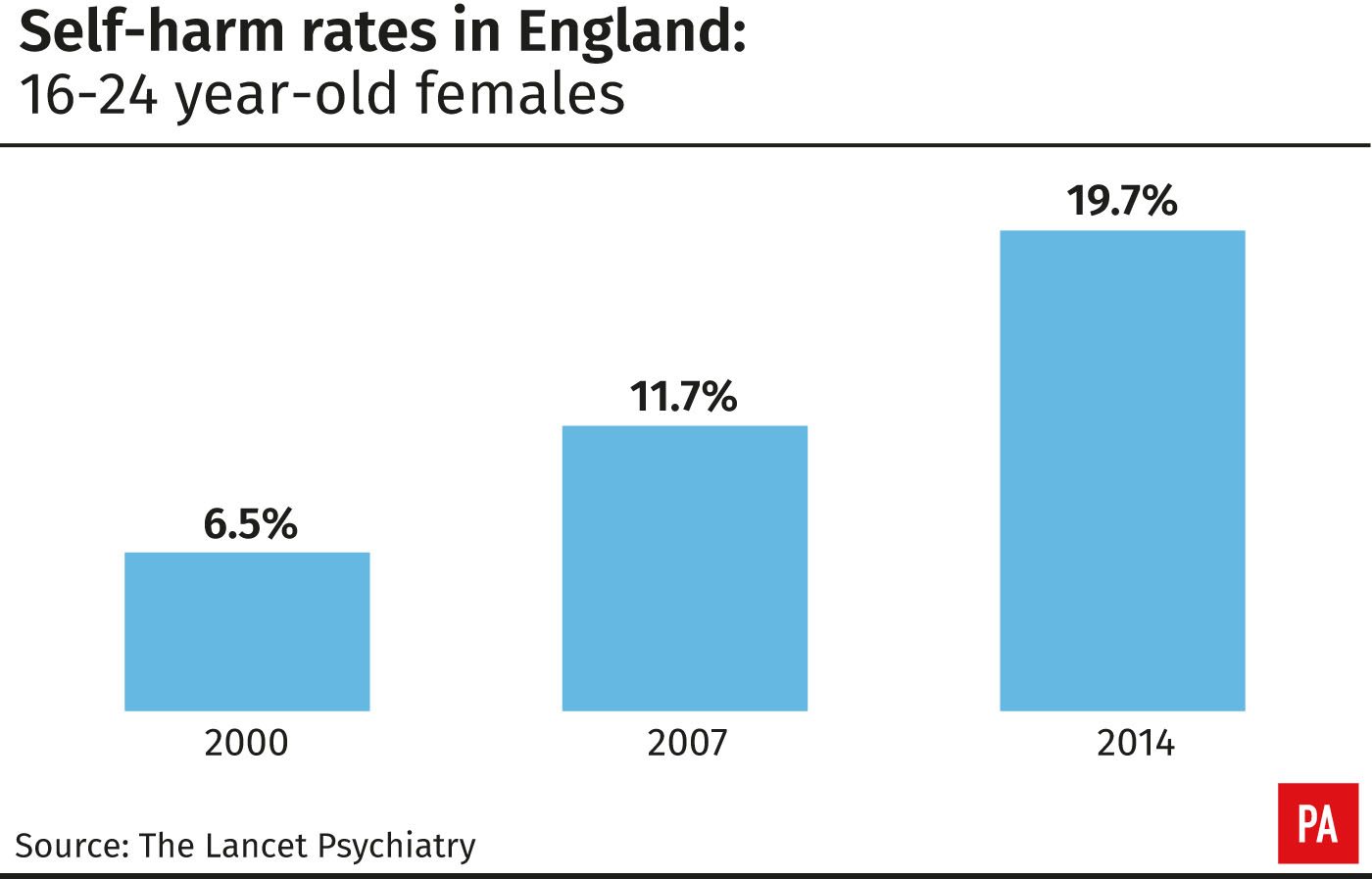 Self-harm rates in England: 16-24 year-olds