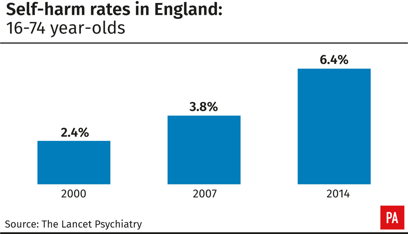 Self-harm rates in England: 16-74 year-olds