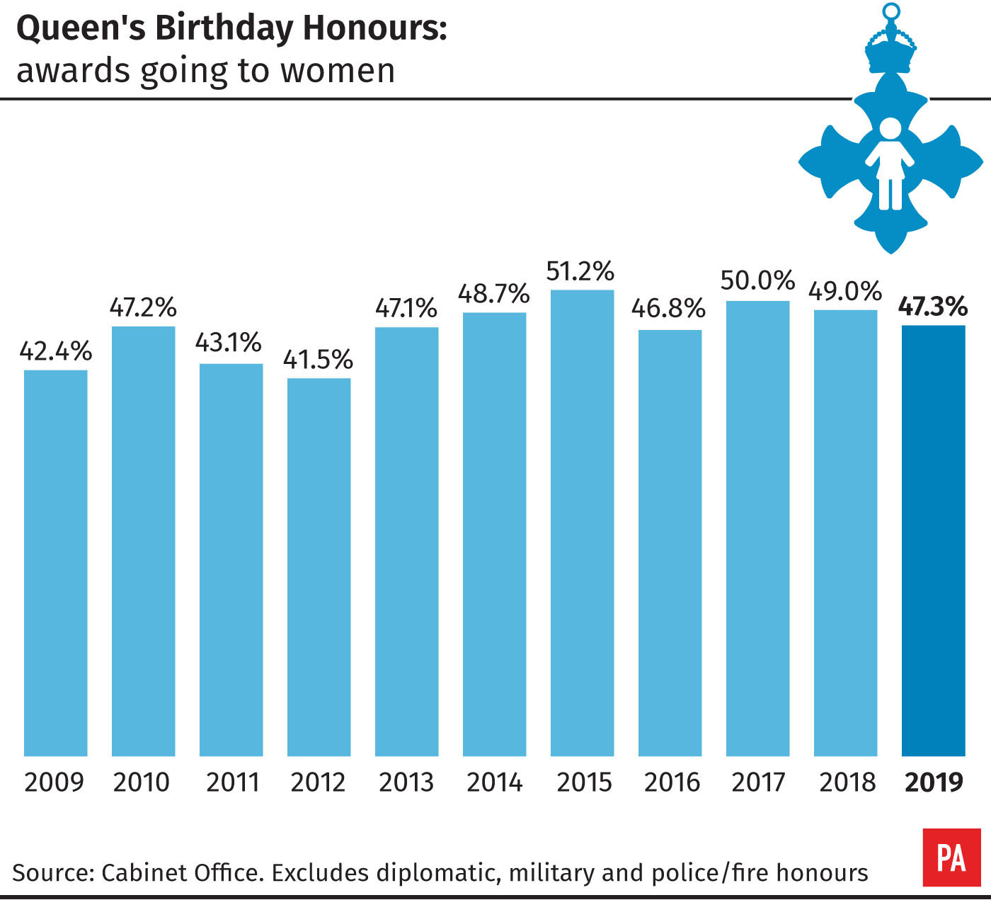 Queen's Birthday Honours, awards going to women