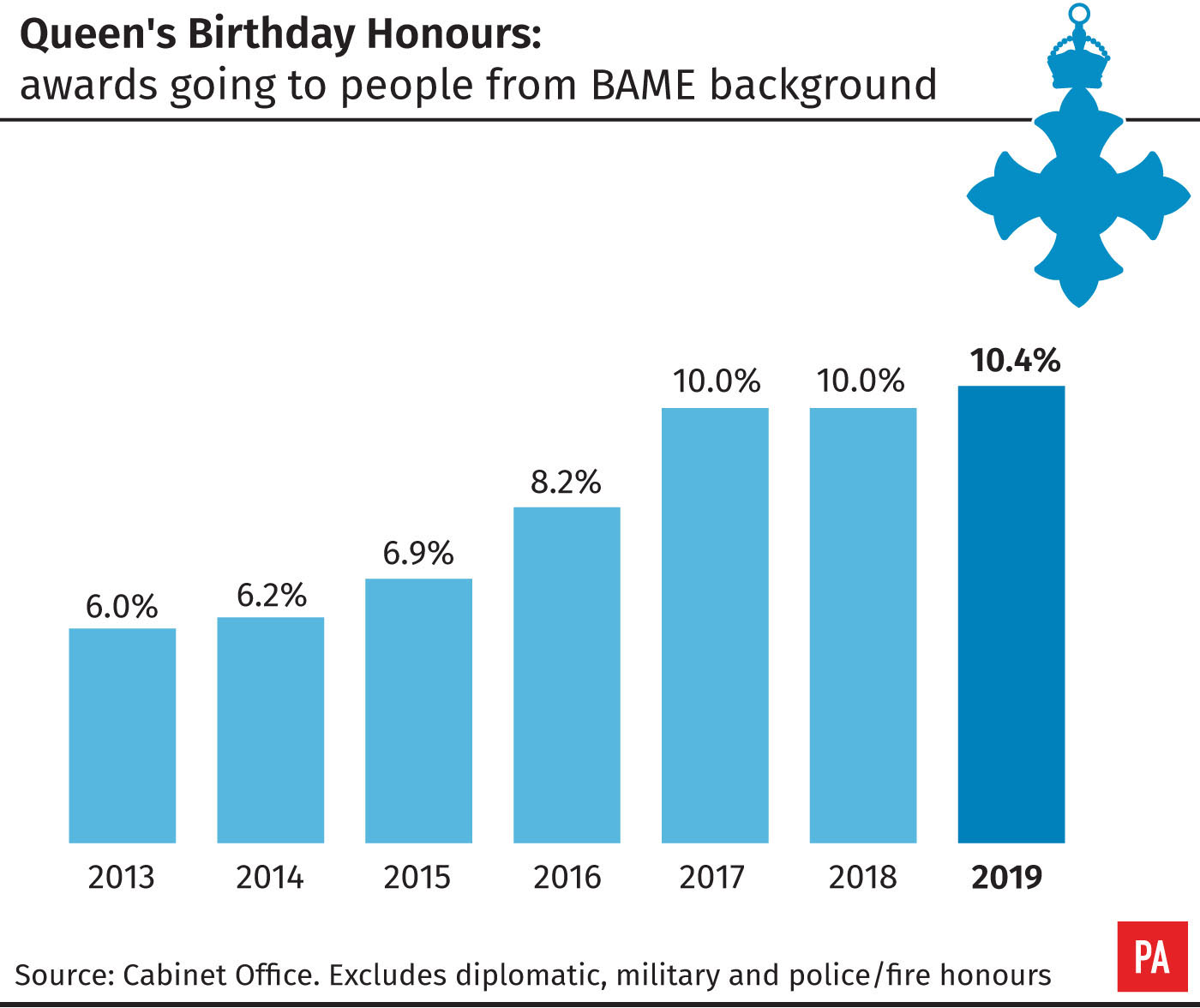 Queen's Birthday Honours, awards going to people from BAME backgrounds