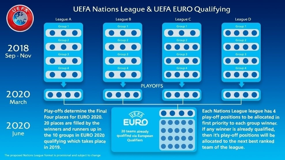 The UEFA Nations League offers a second chance at Euro 2020 qualification