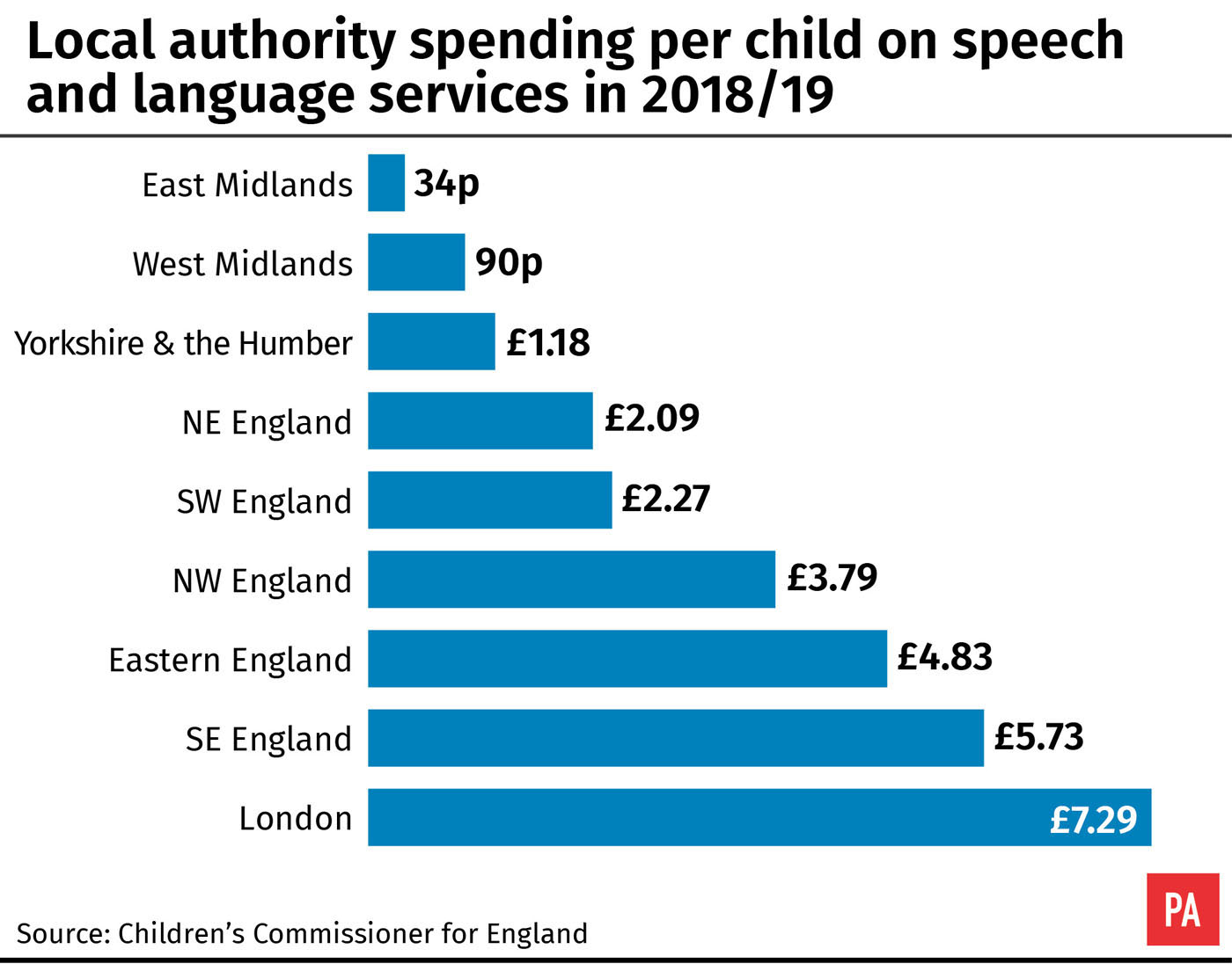 Local authority spending per child on speech and language services in 2018/19