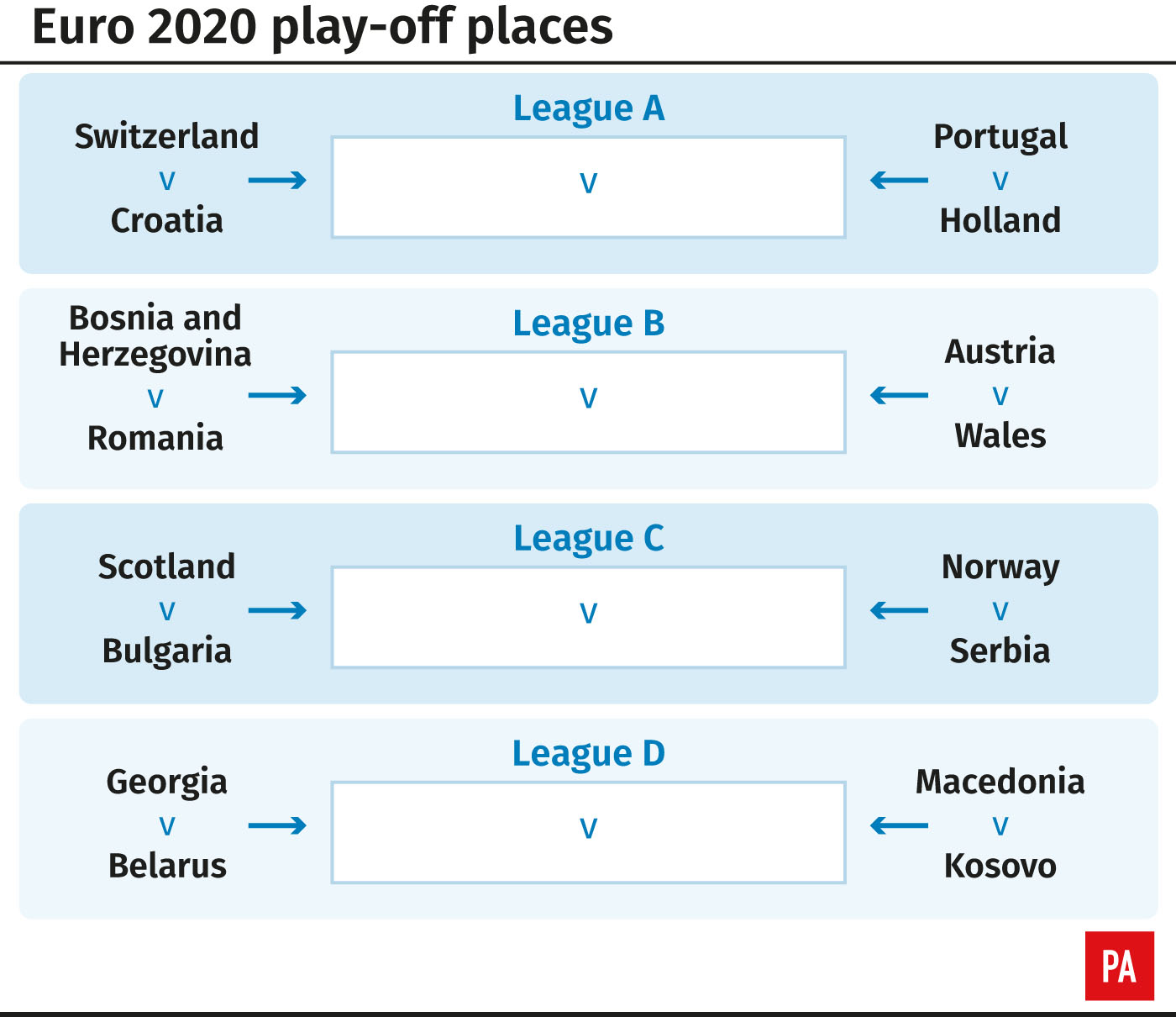 How the Euro 2020 play-offs shape up as it stands