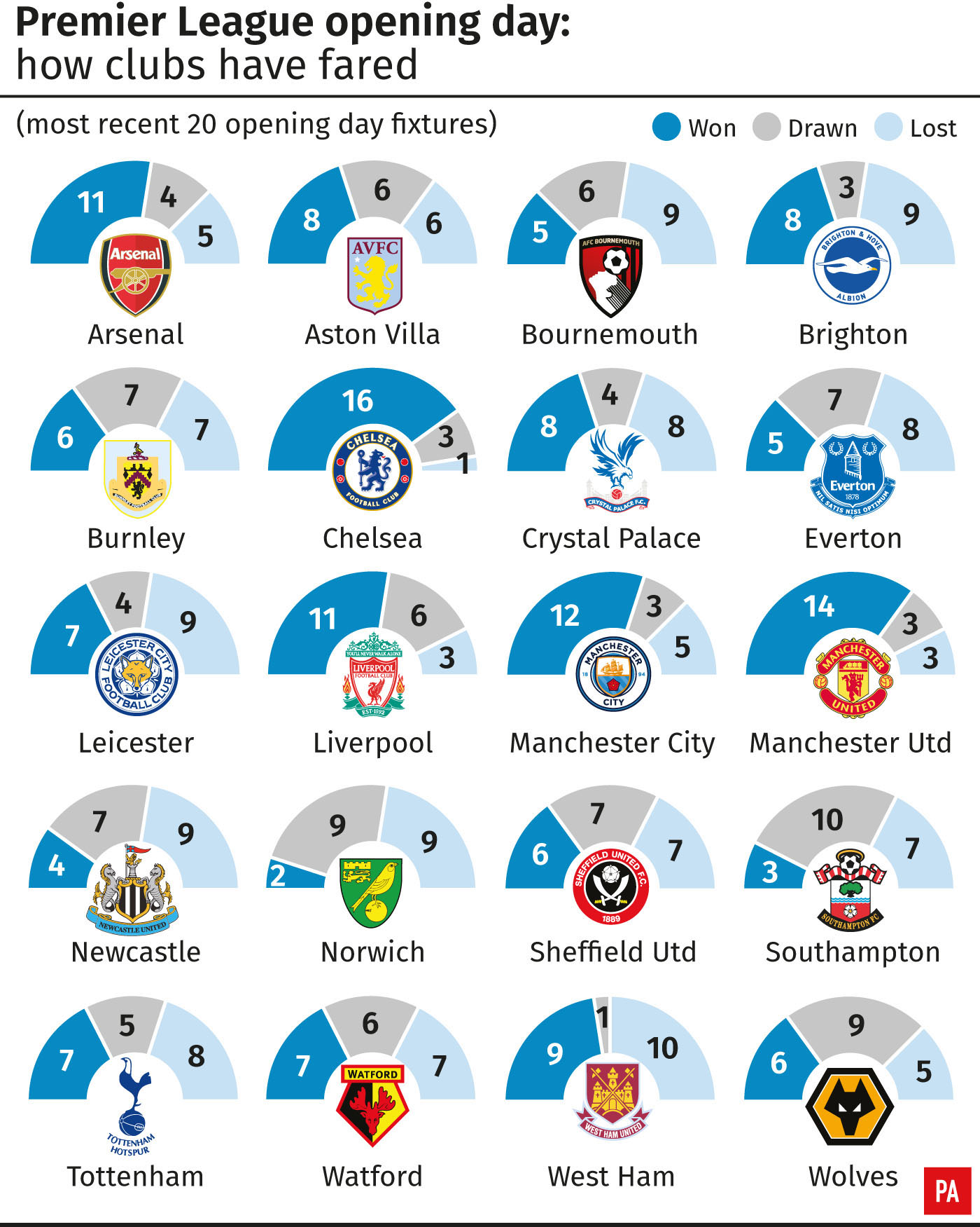 Premier League opening day: how clubs have fared