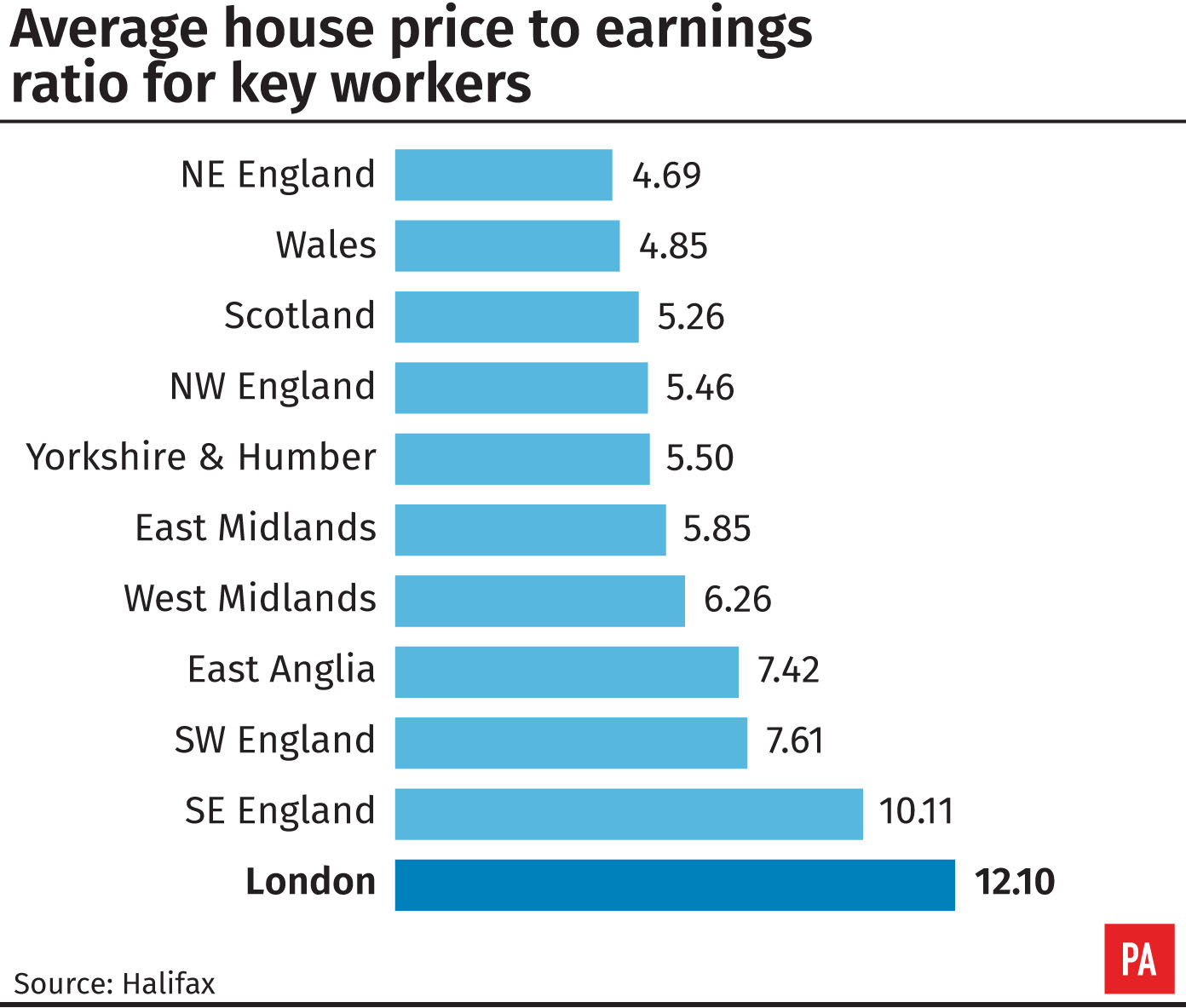 Average house price to earnings ratio for key workers