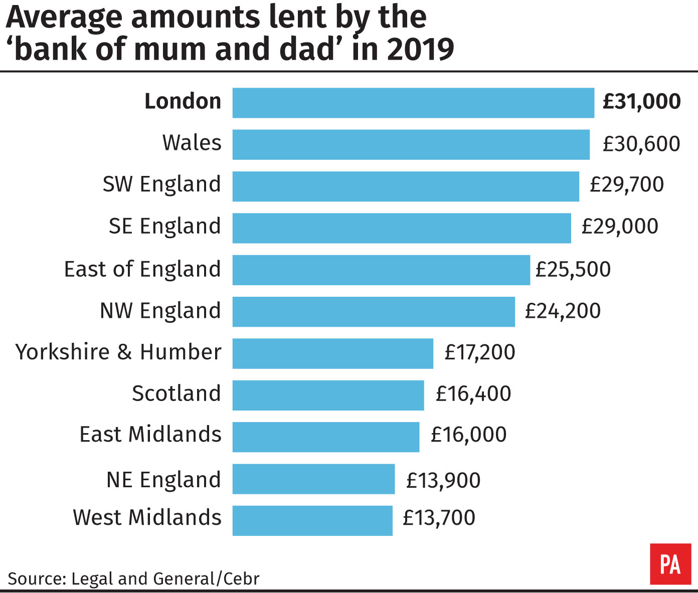 Average amounts lent by the 'bank of mum and dad' in 2019