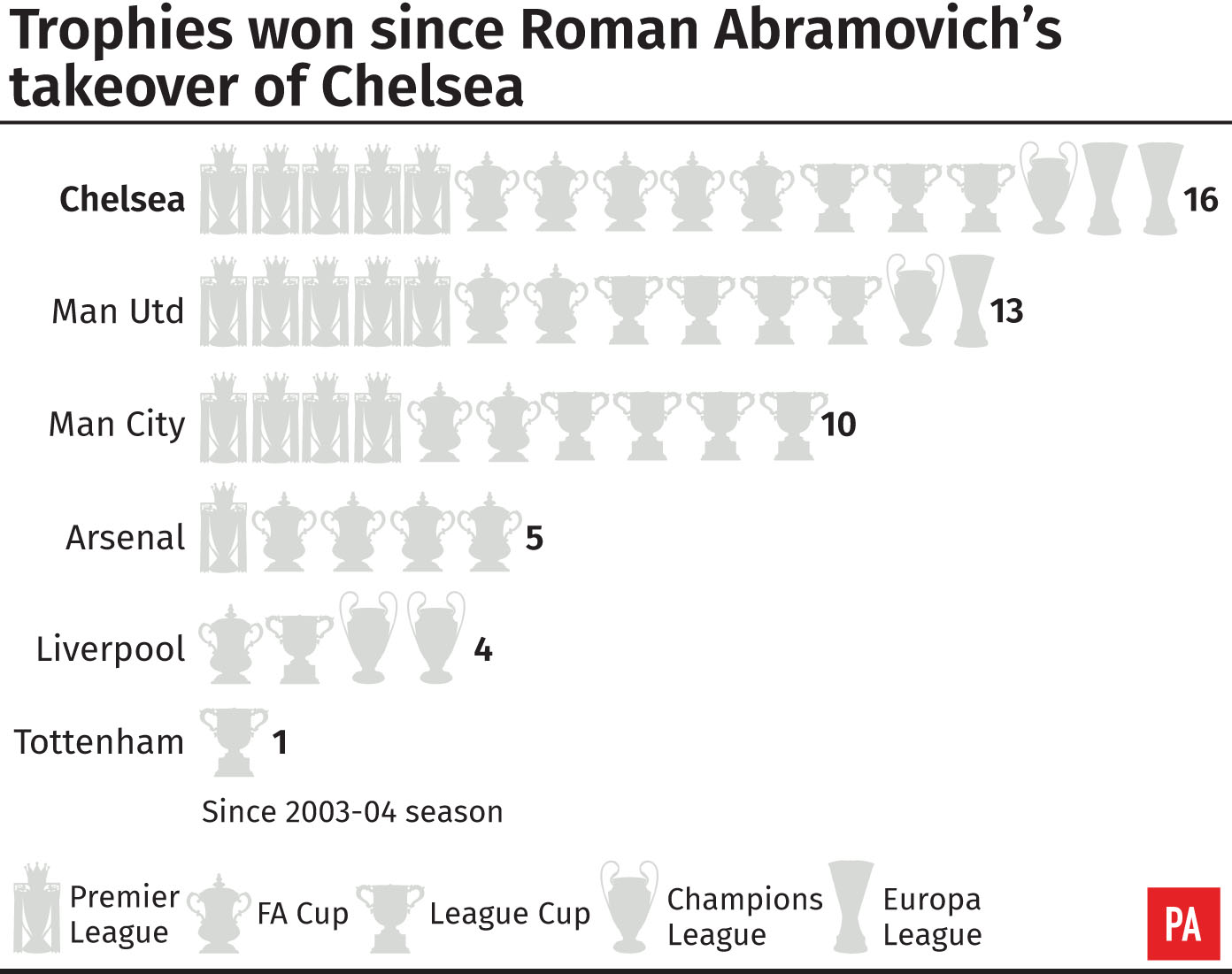 Trophies for the Premier League's 'big six' since Roman Abramovich's Chelsea takeover