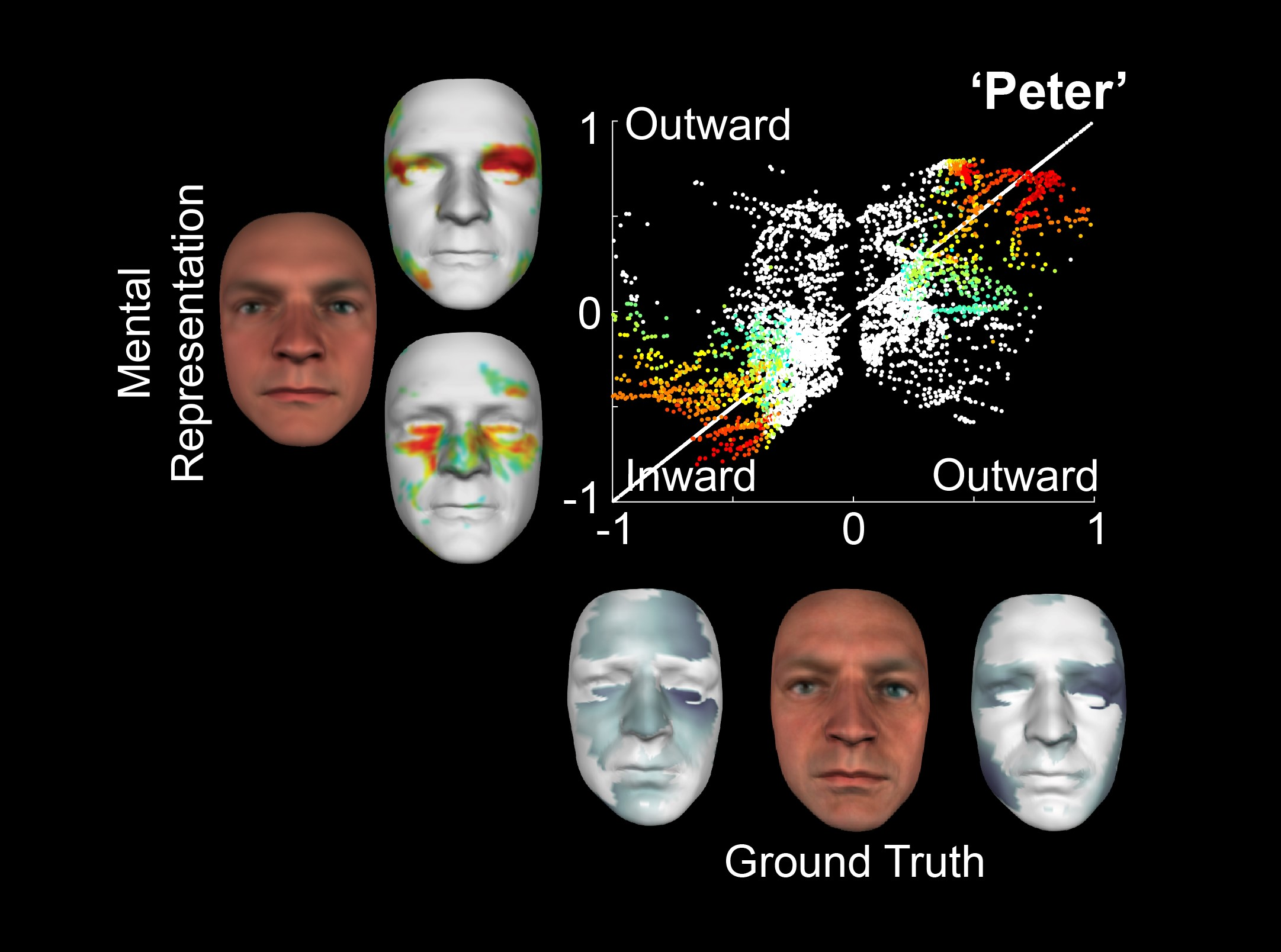 Facial recognition graph