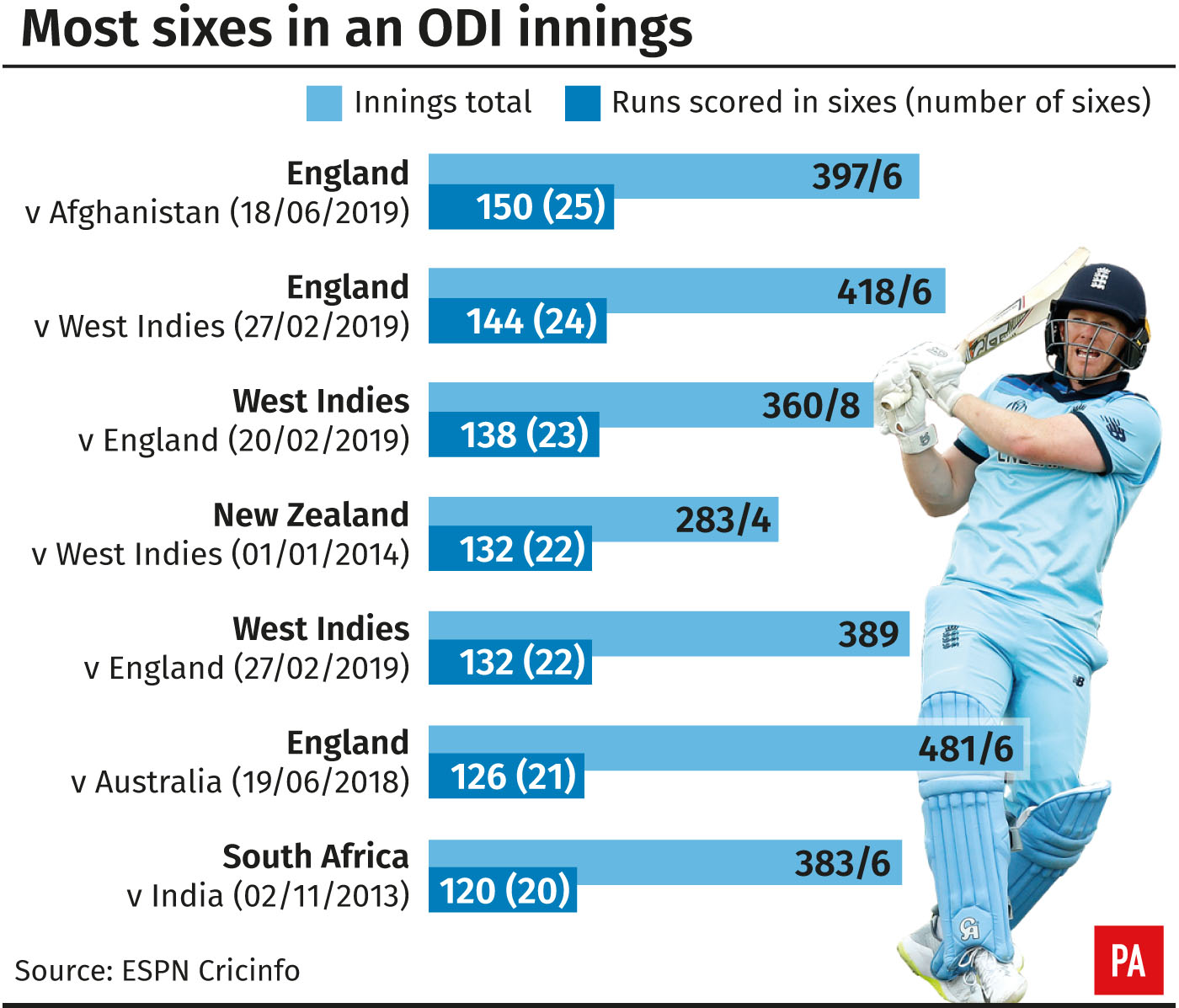 Most sixes in a one-day international innings
