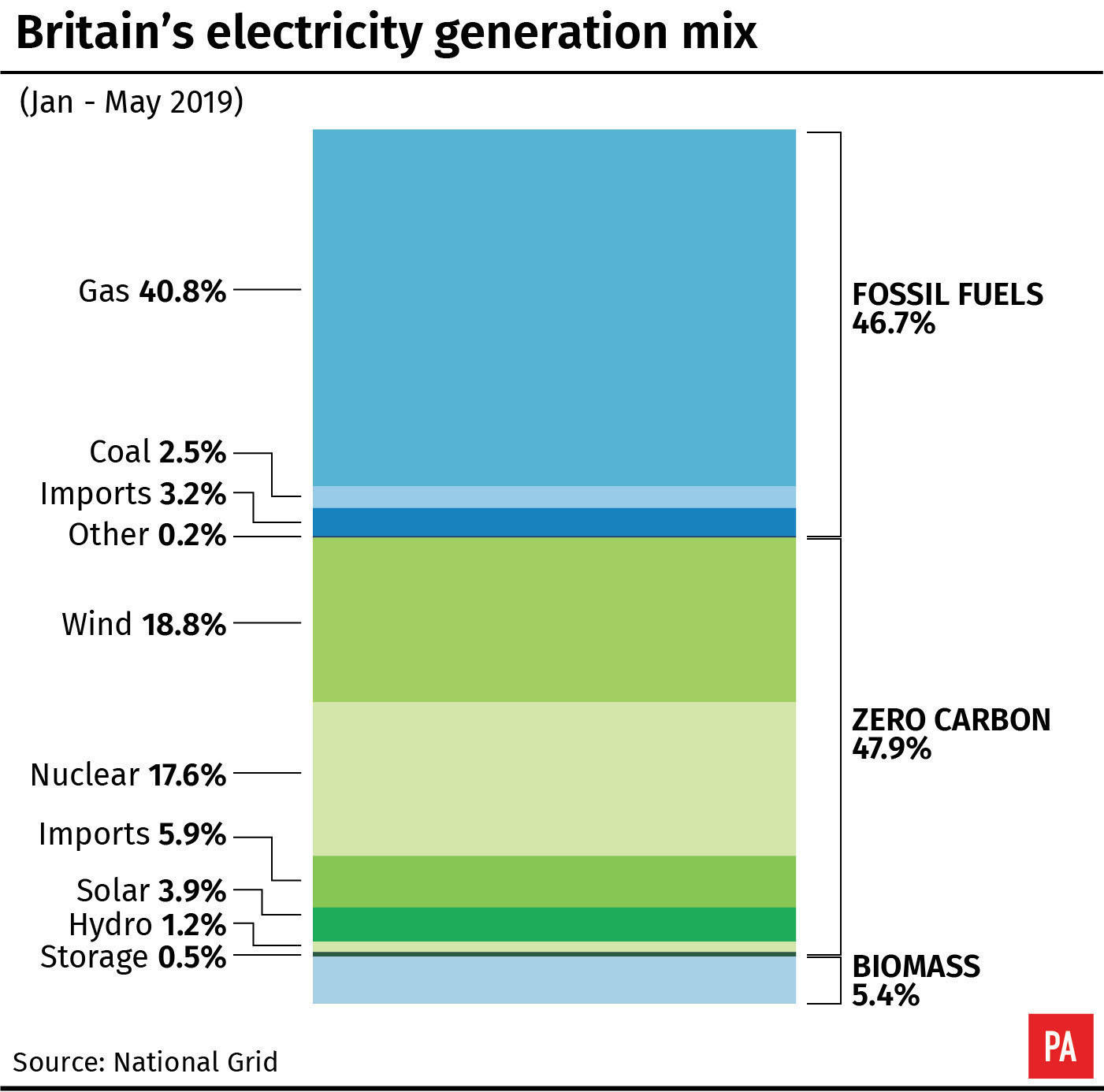 Britain's electricity generation mix
