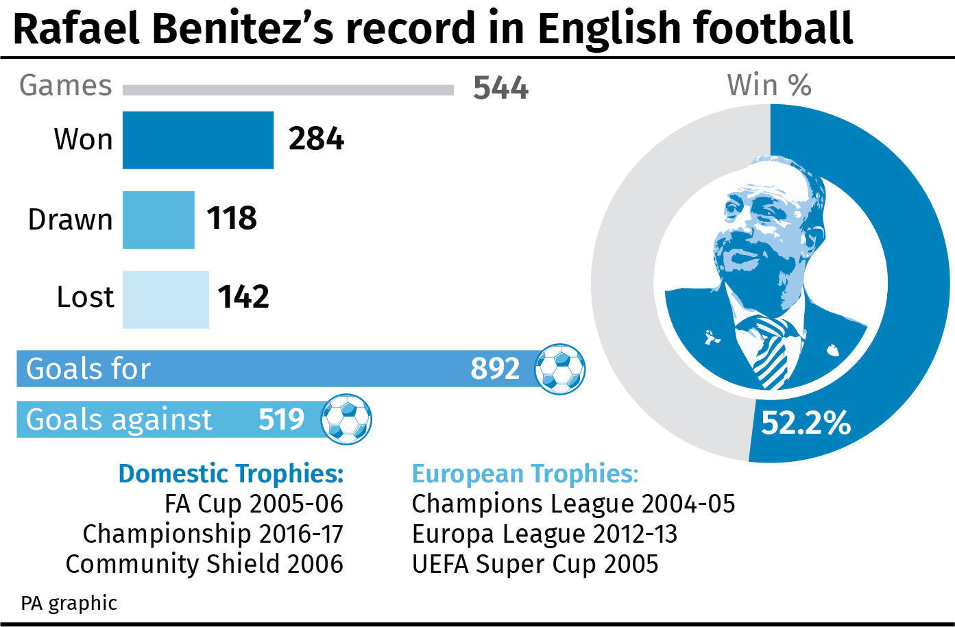 Rafael Benitez's record in English football
