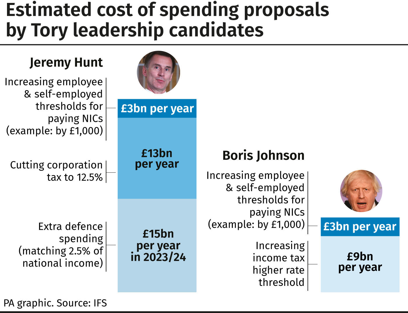 Estimated cost of spending proposals by Tory leadership candidates