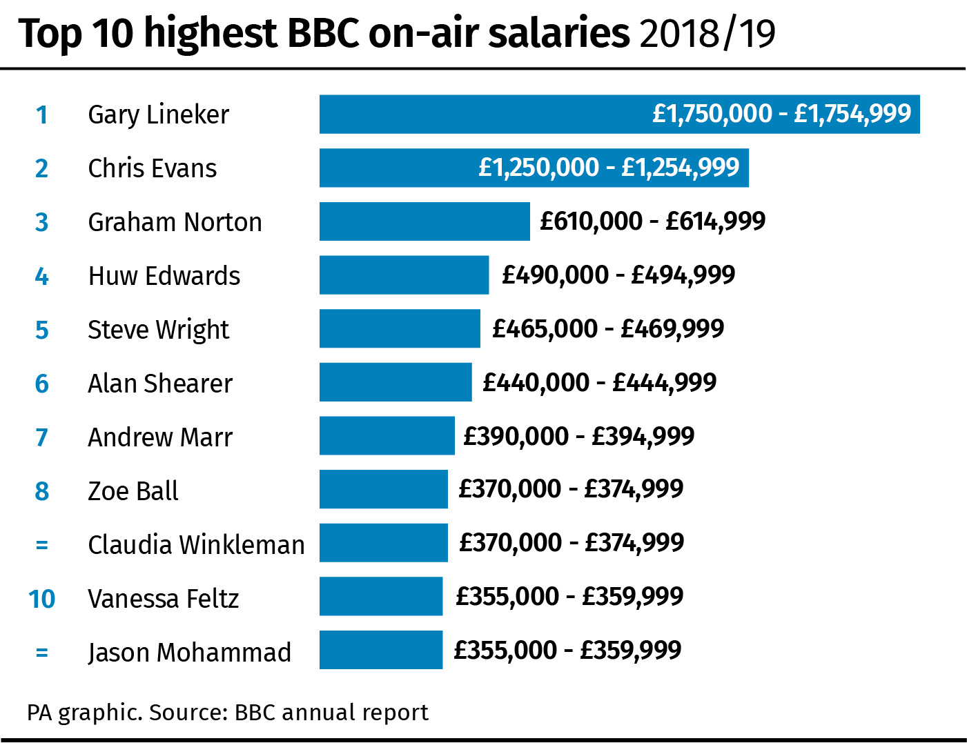 Top 10 highest BBC on-air salaries