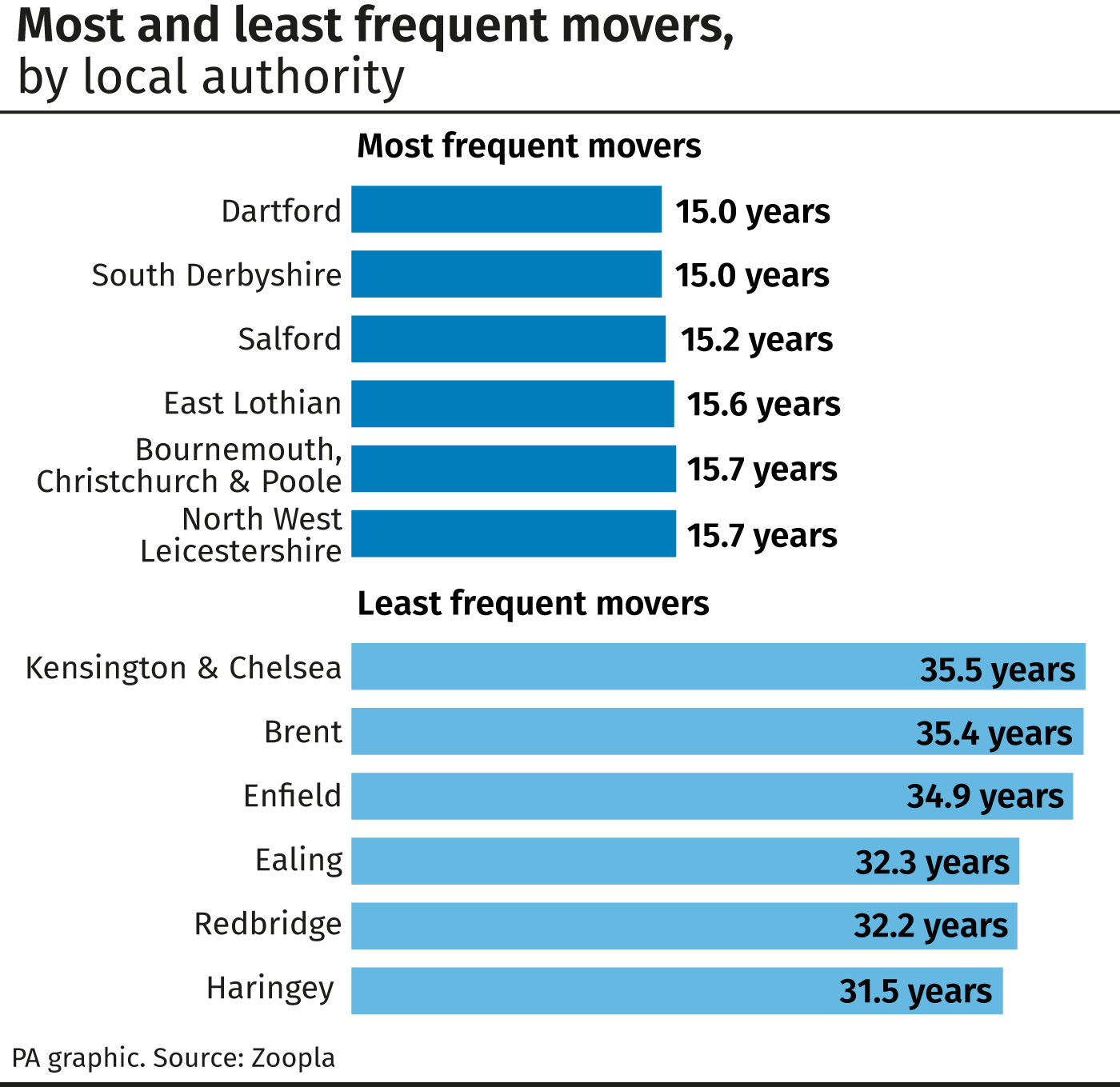 Most and least frequent movers, by local authority