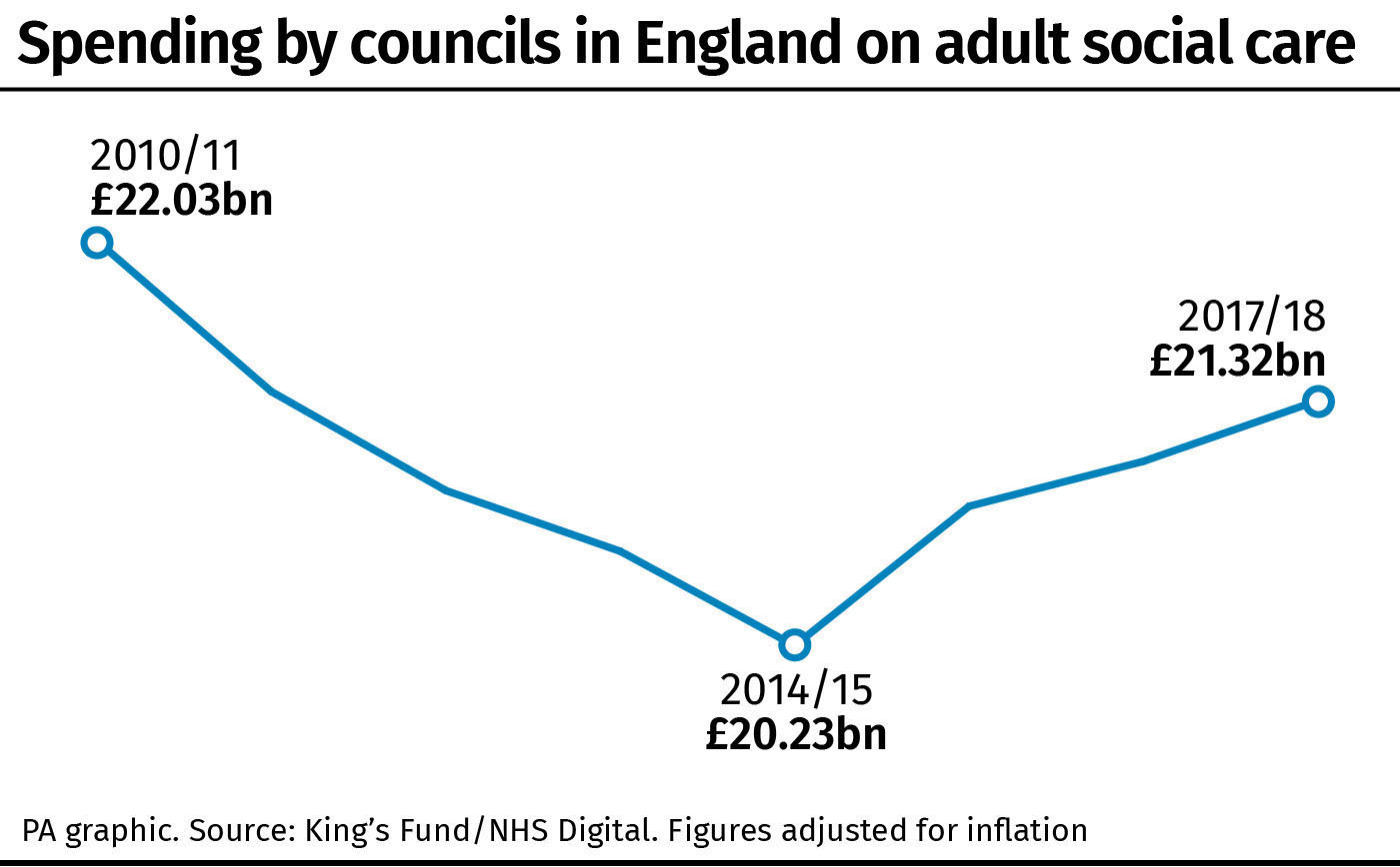 Spending by councils in England on adult social care