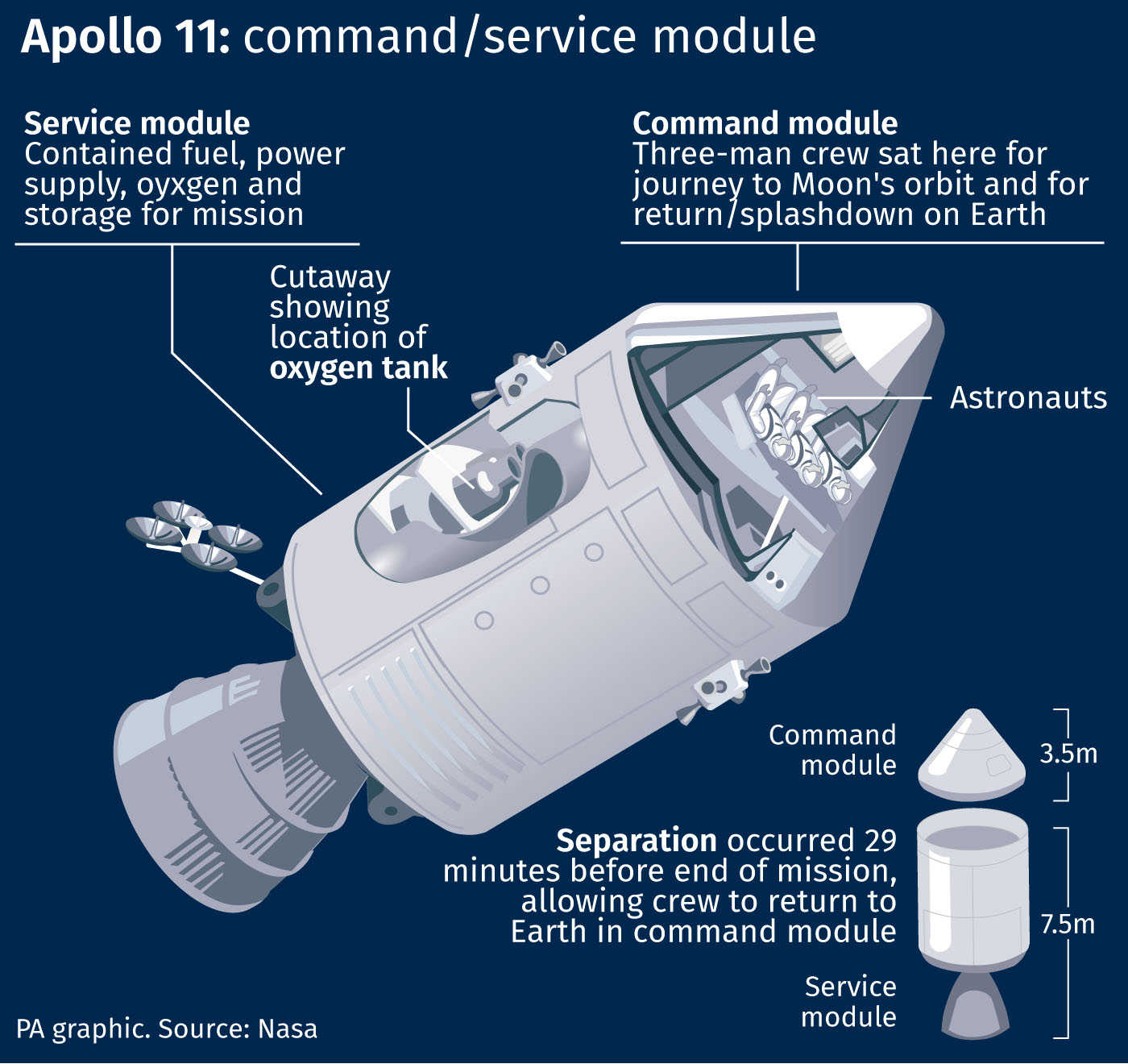 Apollo 11 command / service module