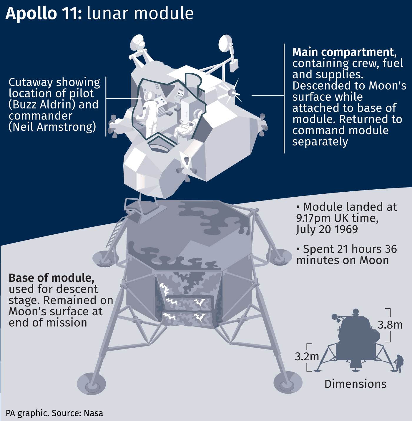 The Apollo 11 lunar module