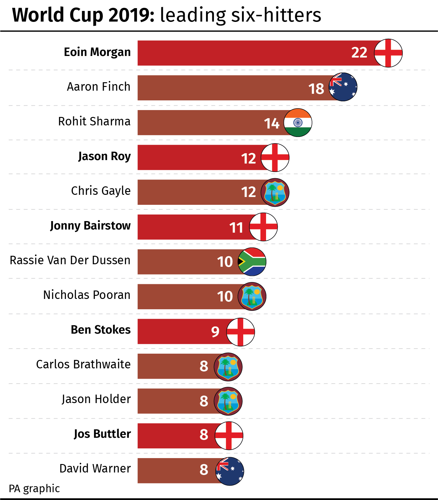 World Cup 2019: most sixes