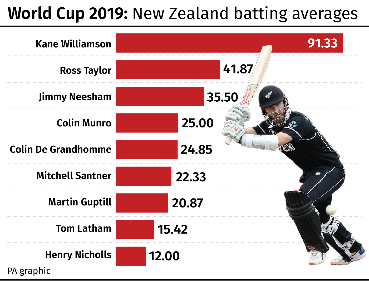 New Zealand batting averages at Cricket World Cup 2019