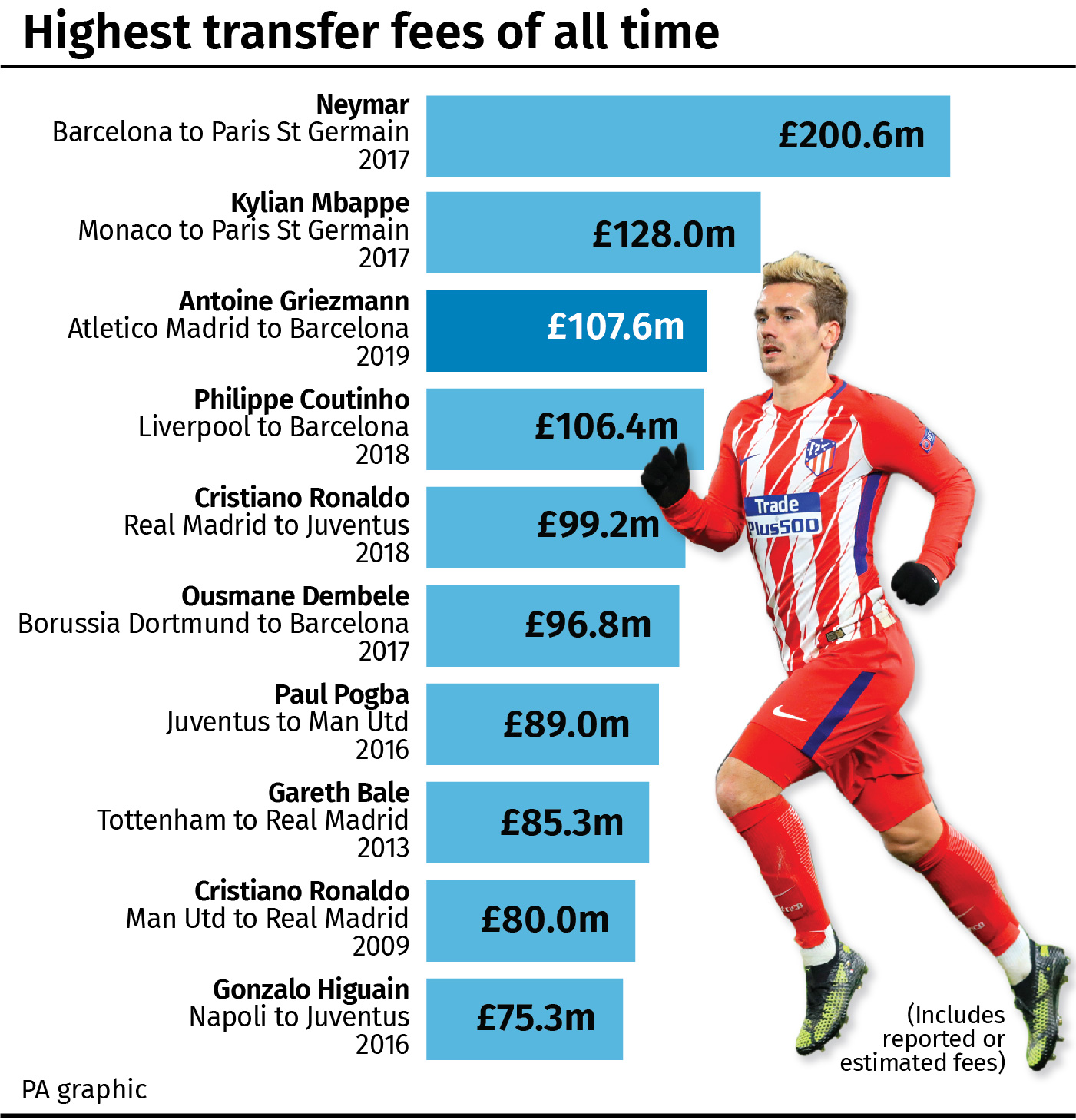 Highest transfer fees of all time