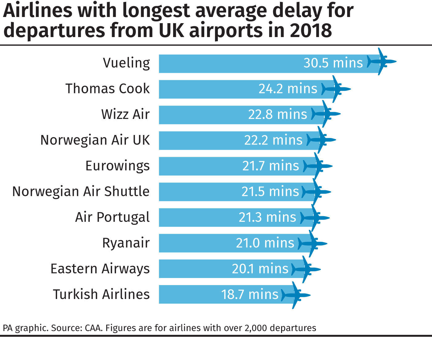 Airlines with longest average delay for departures from UK airports in 2018