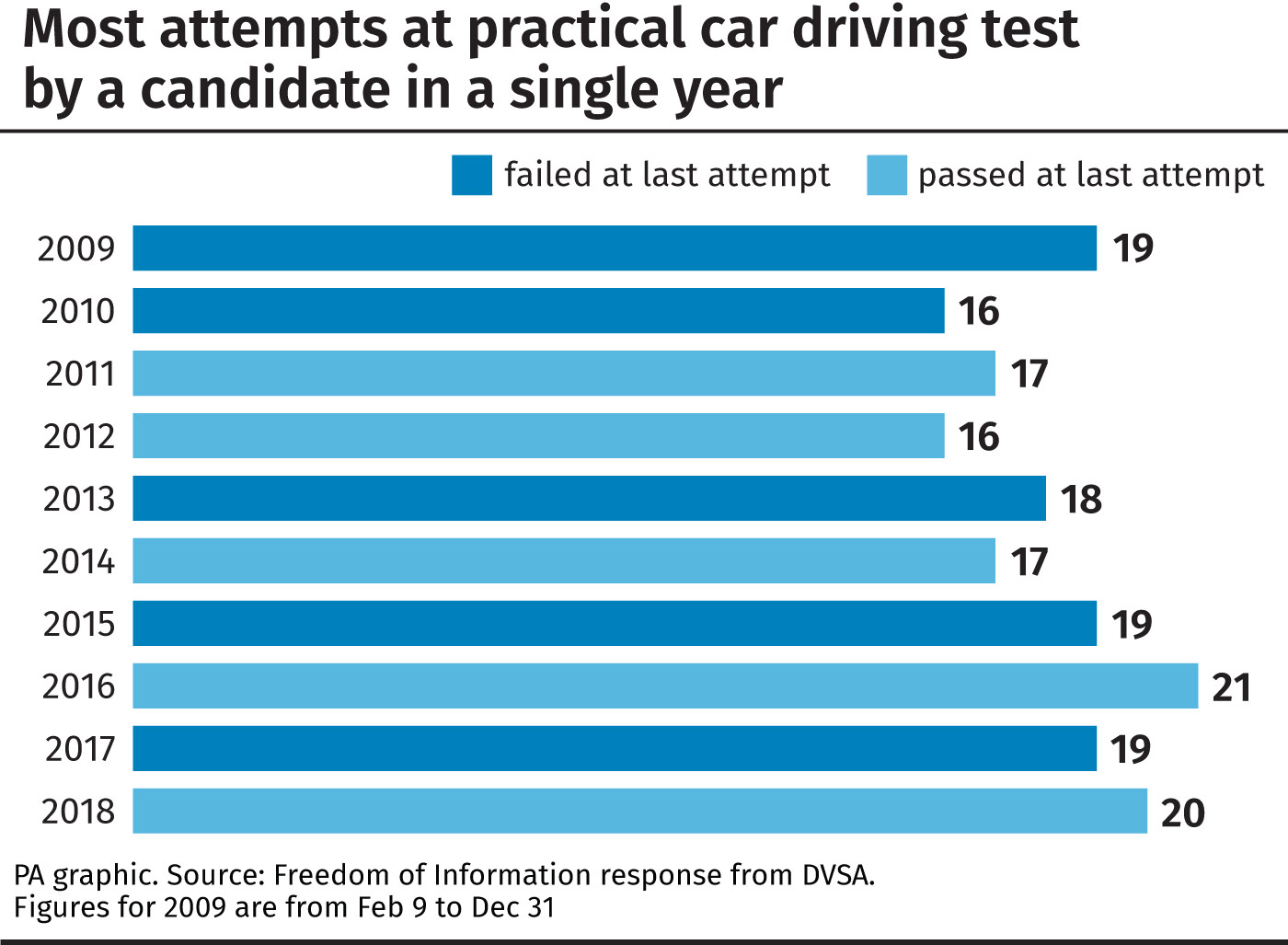 Most attempts at practical car driving test by a candidate in a single year