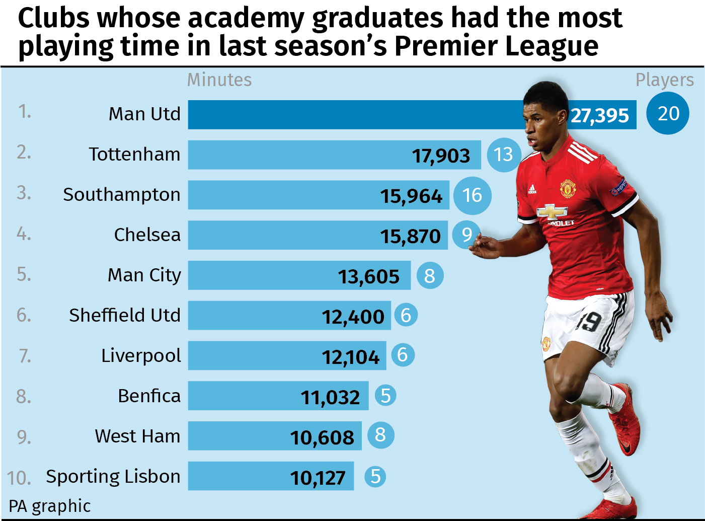 Clubs whose academy graduates had most playing time in last season's Premier League