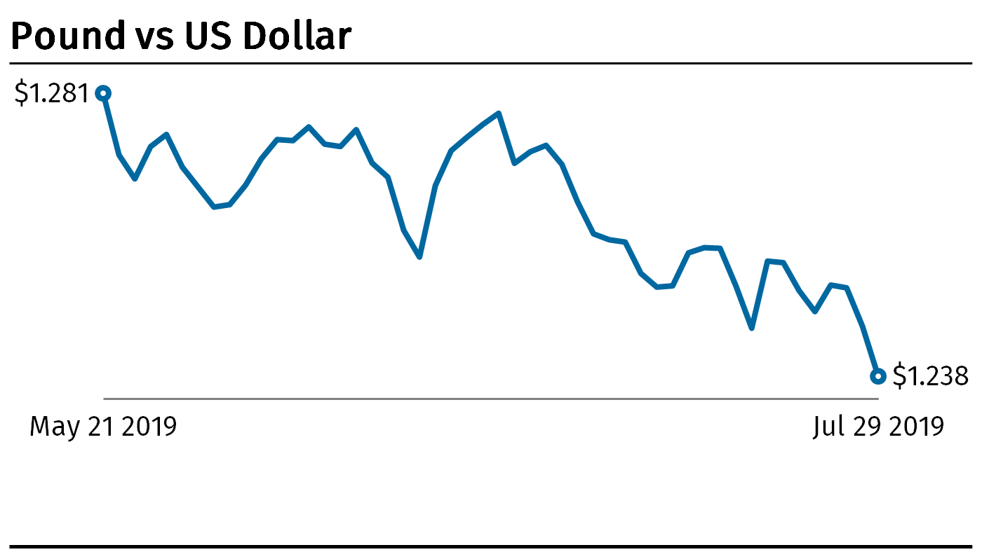 Pound vs dollar chart