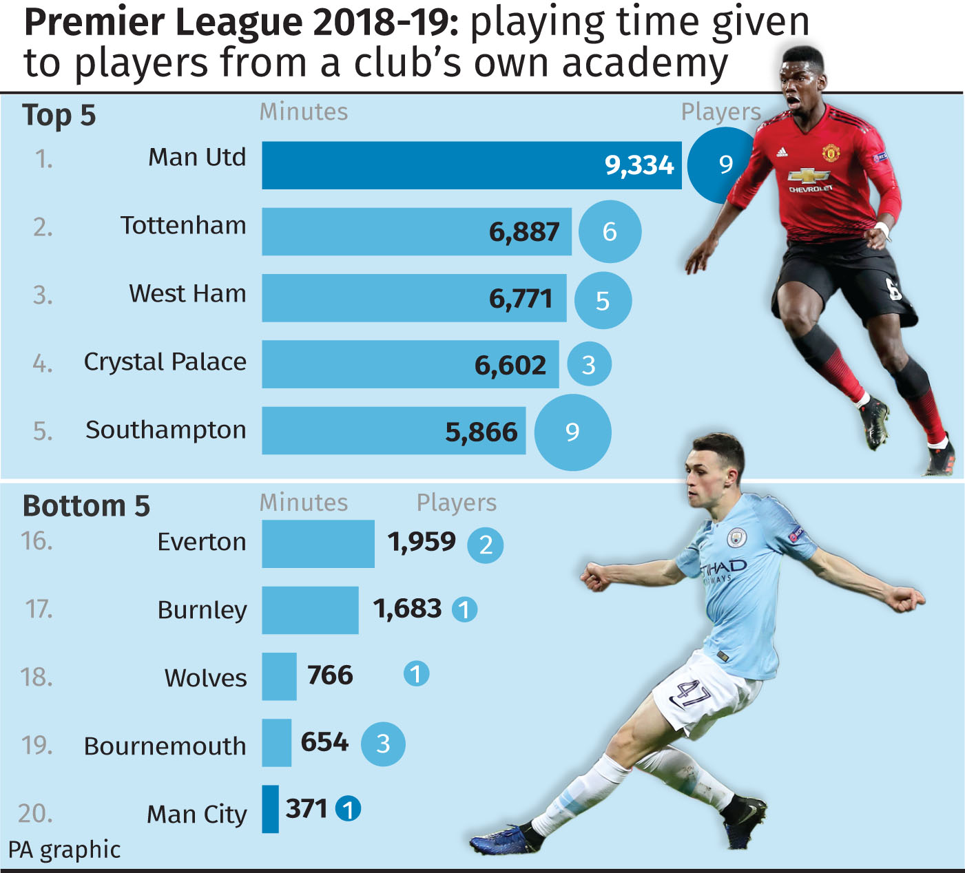 Premier League 2018-19: playing time given to graduates of a club's own academy