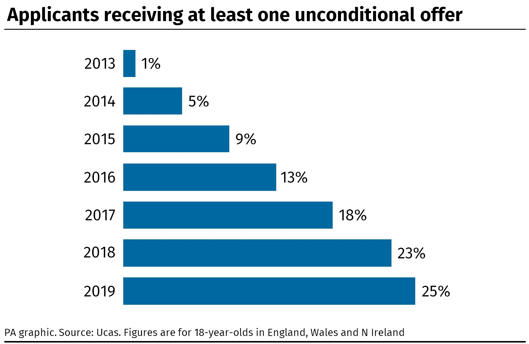 The number of applicants who received an unconditional offer has risen from 1% in 2013 to 25% in 2019 (PA)
